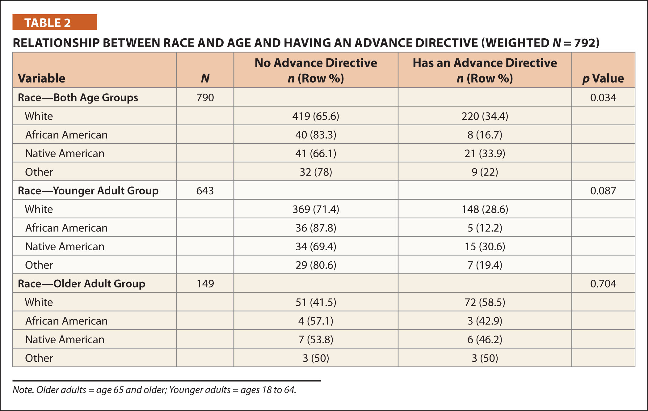 Relationship Between Race and Age and Having an Advance Directive (Weighted N = 792)