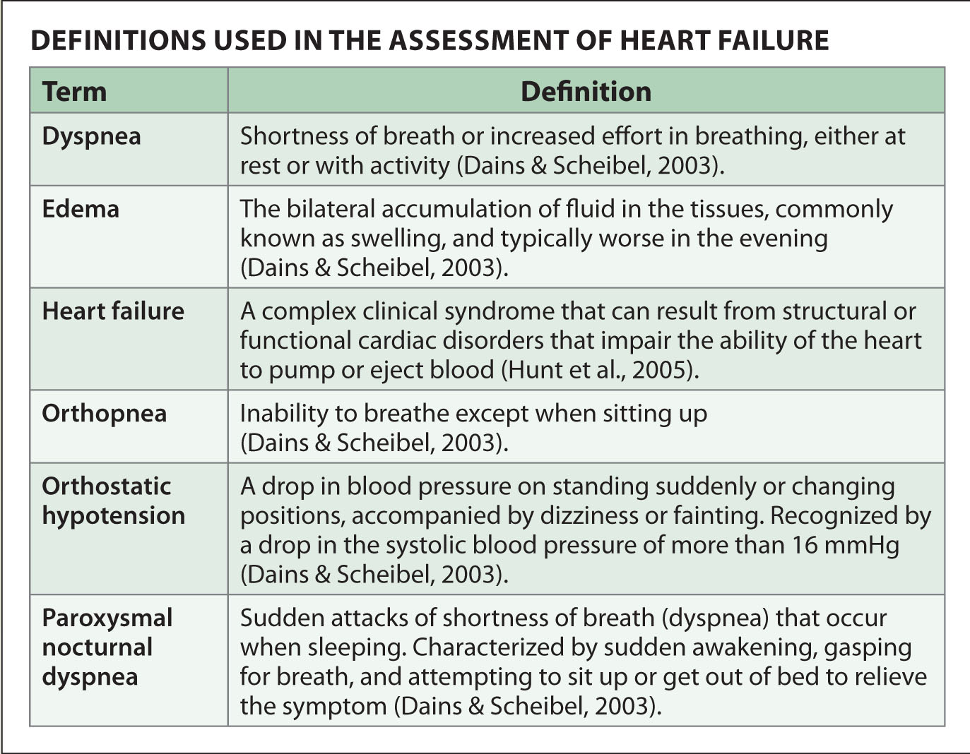 nursing case study for heart failure Managing the psychosocial aspects of heart failure: a case study there is no standard way of managing the psychosocial aspects of heart failure.