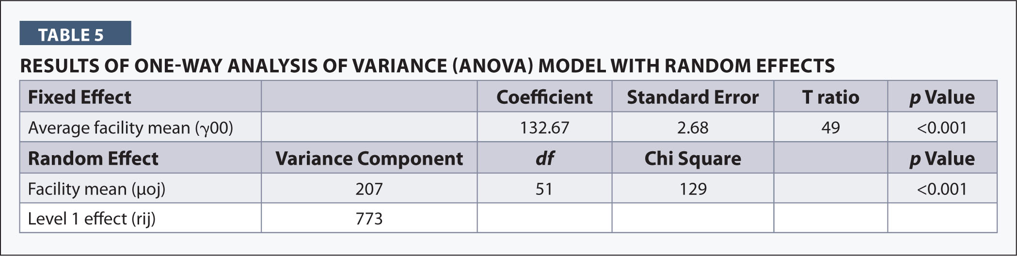 Results of One-Way Analysis of Variance (ANOVA) Model with Random Effects