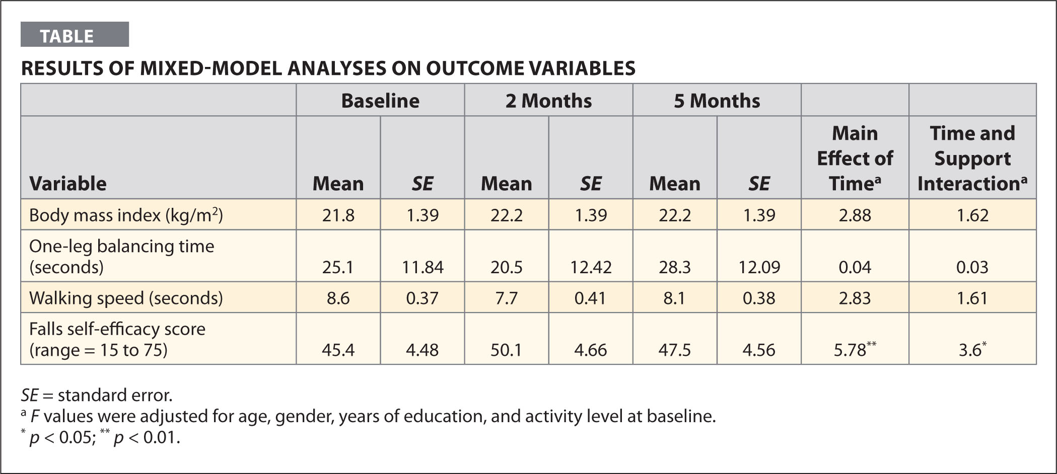 Results of Mixed-Model Analyses on Outcome Variables