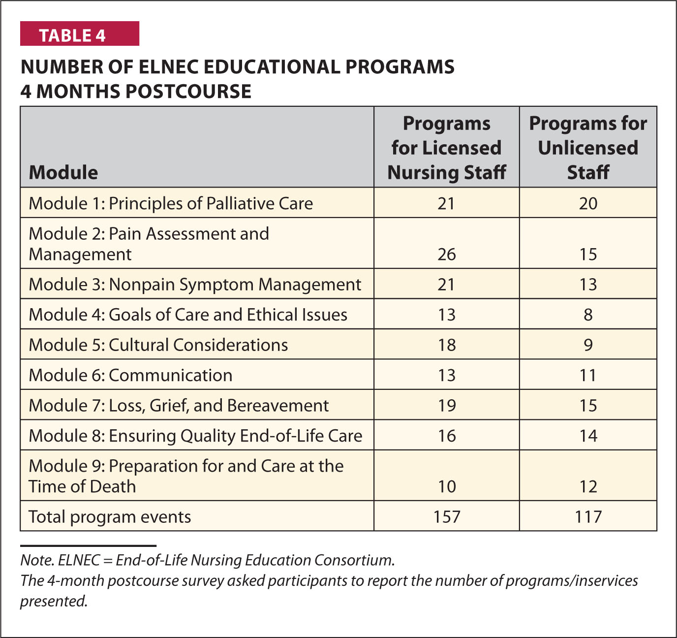 Number of Elnec Educational Programs 4 Months Postcourse
