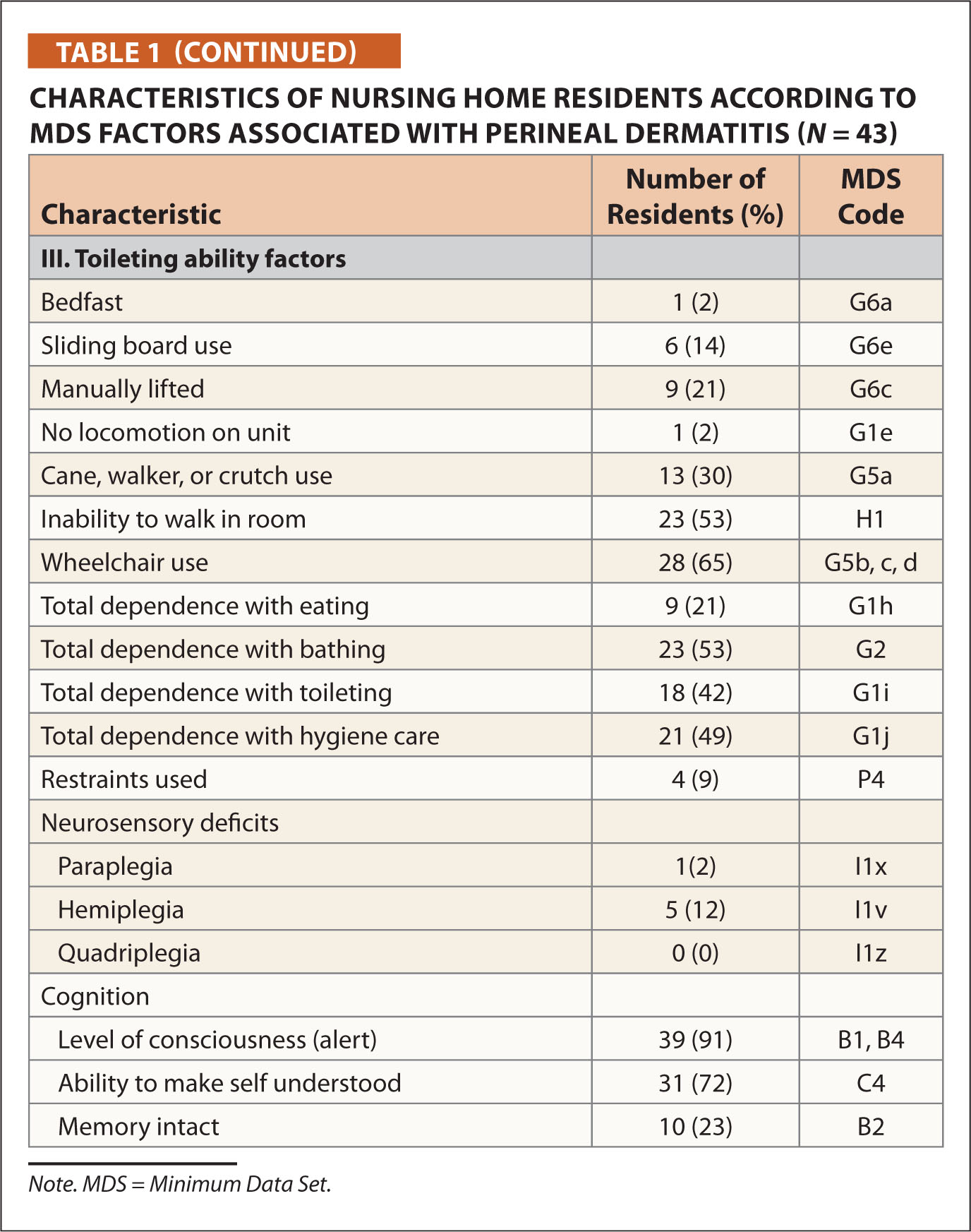 Characteristics of Nursing Home Residents According to MDS Factors Associated with Perineal Dermatitis (N = 43)