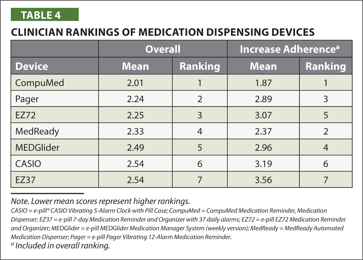 Clinician Rankings of Medication Dispensing Devices