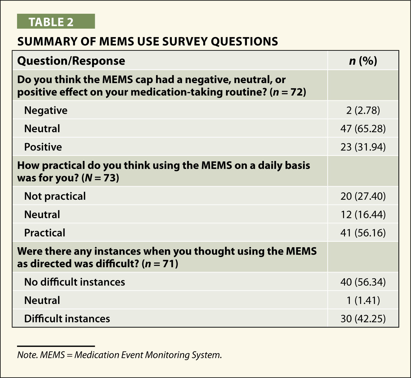 Summary of MEMS Use Survey Questions