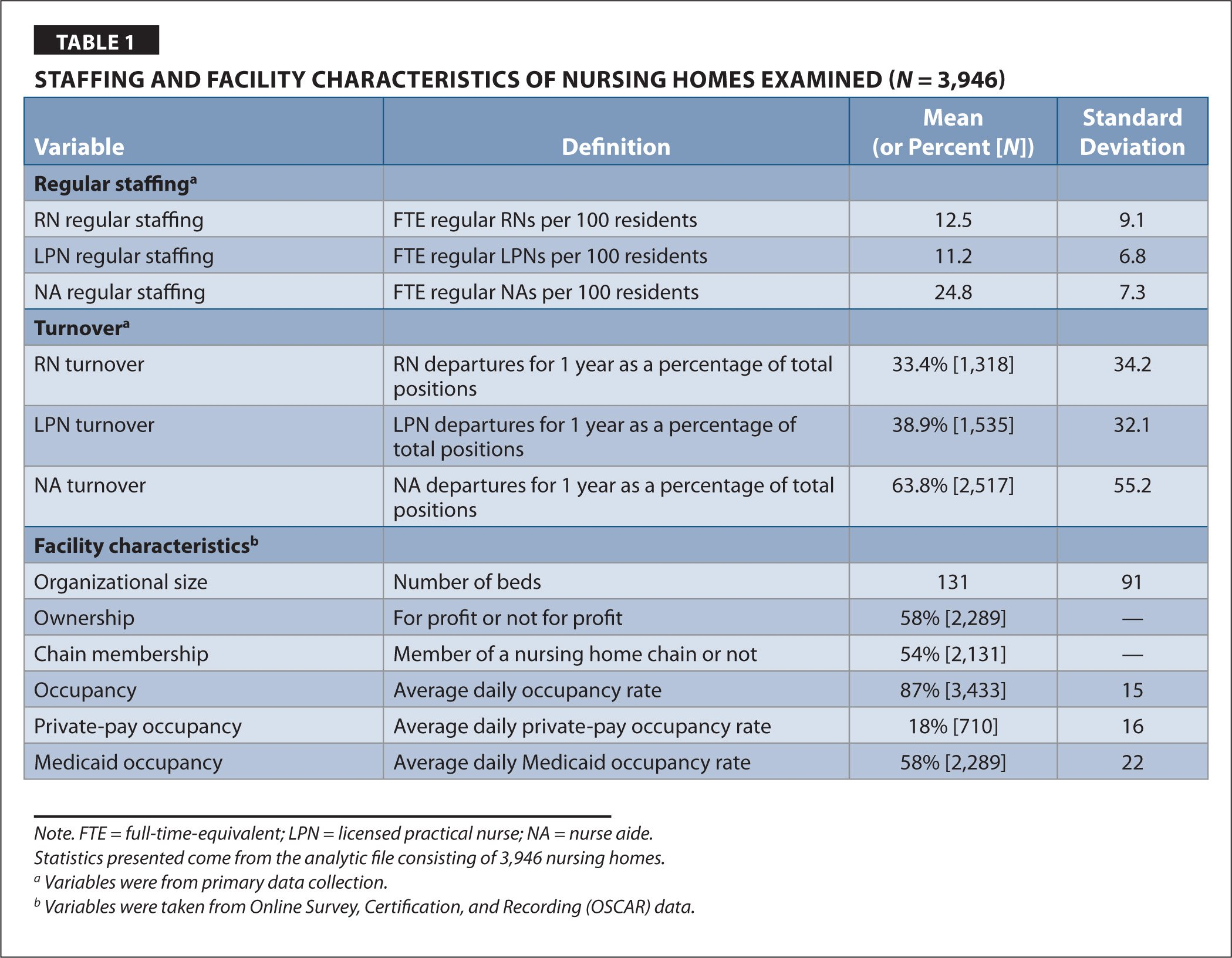 Staffing and Facility Characteristics of Nursing Homes Examined (N = 3,946)