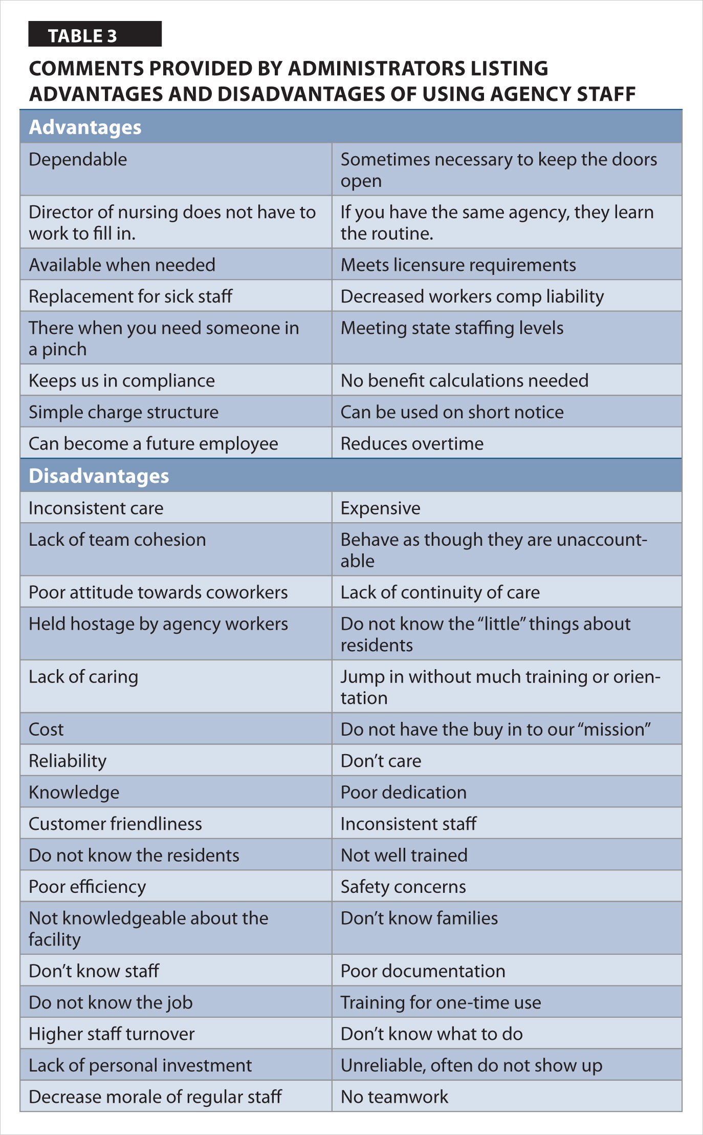 perceived advantages and disadvantages of using agency staff comments provided by administrators listing advantages and disadvantages of using agency staff