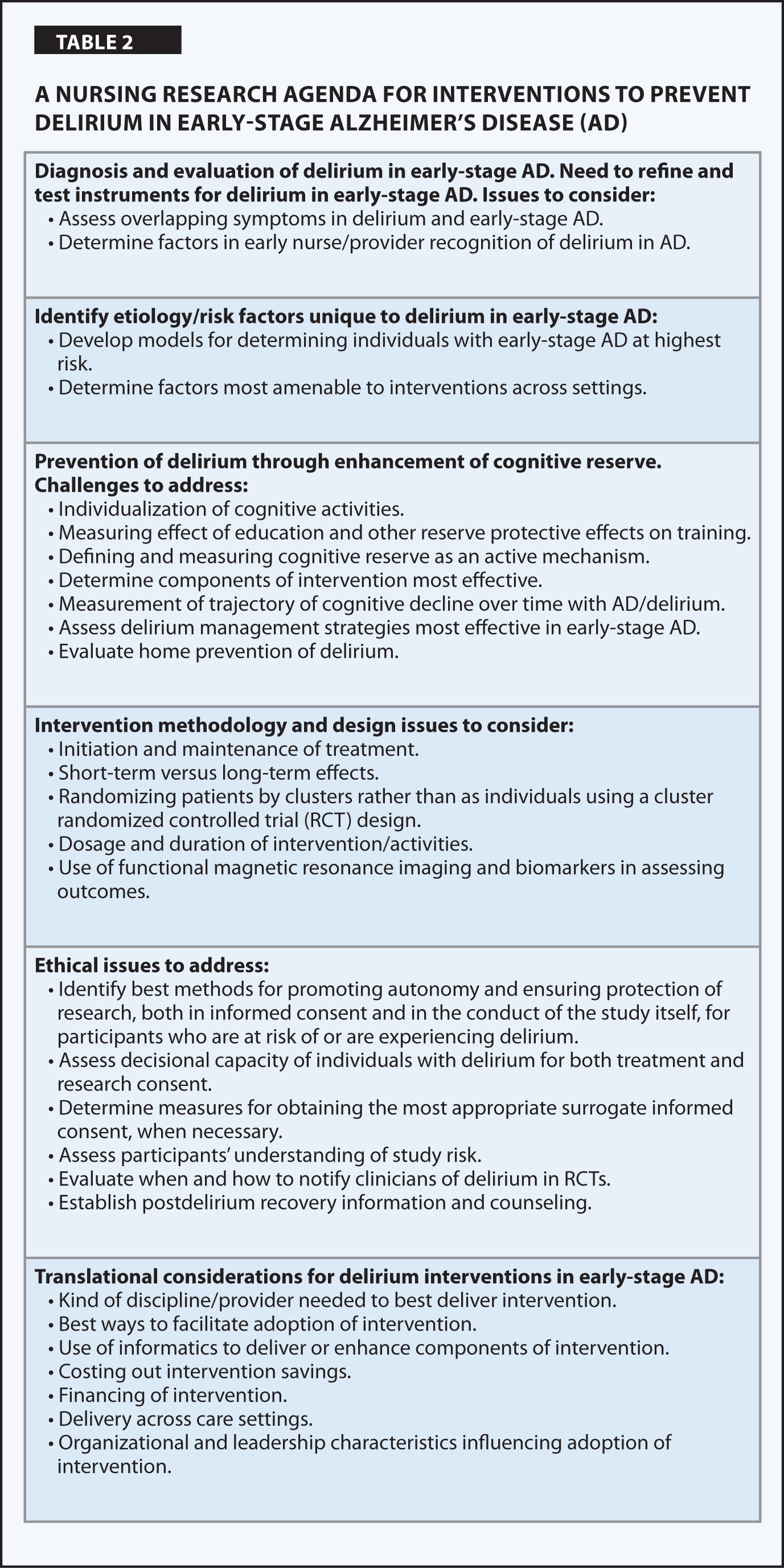 A Nursing Research Agenda for Interventions to Prevent Delirium in Early-Stage Alzheimer's Disease (AD)