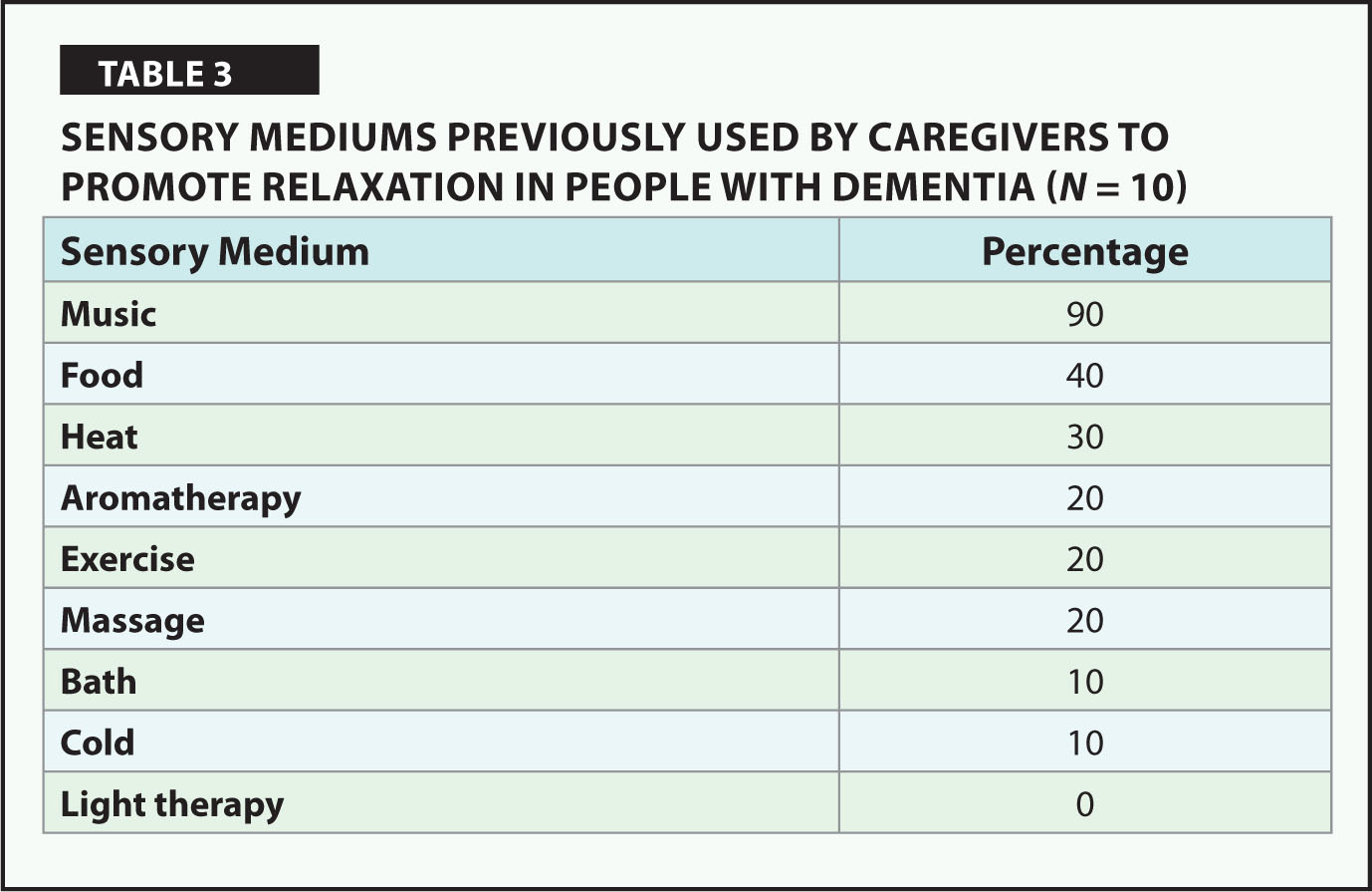 Sensory Mediums Previously Used by Caregivers to Promote Relaxation in People with Dementia (N = 10)