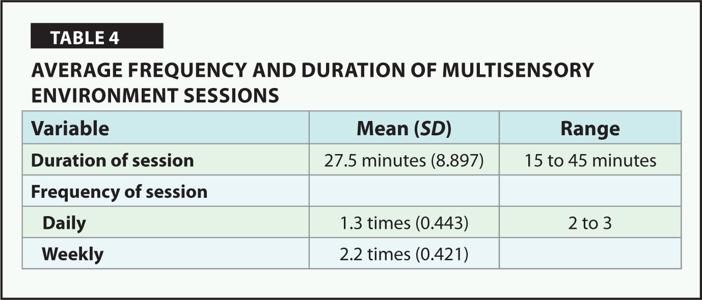 Average Frequency and Duration of Multisensory Environment Sessions