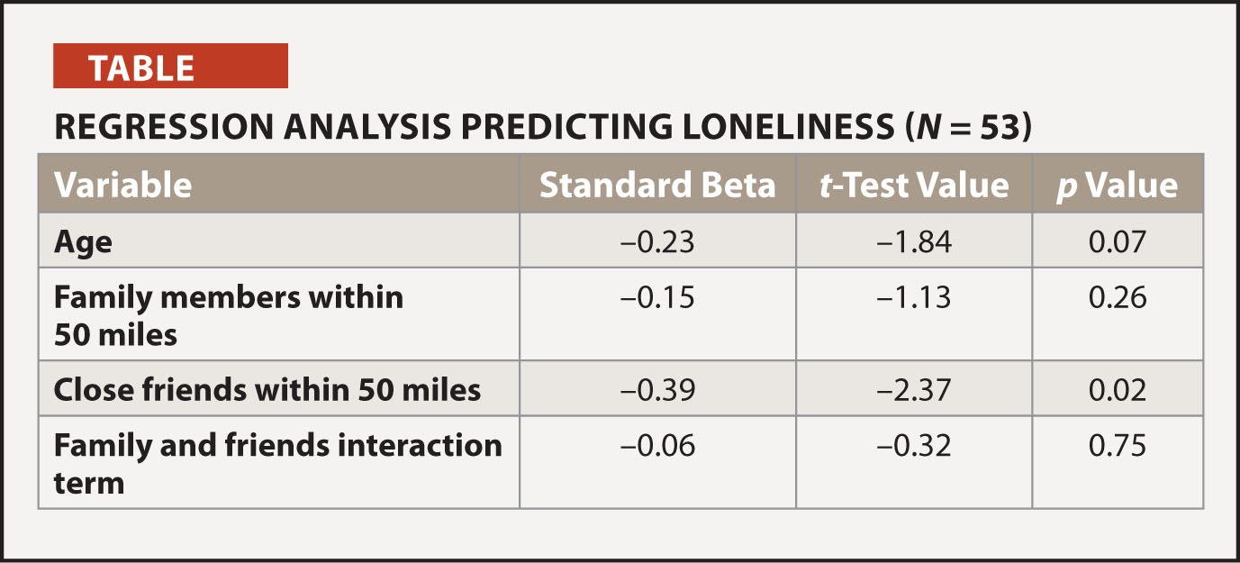 Regression Analysis Predicting Loneliness (N = 53)