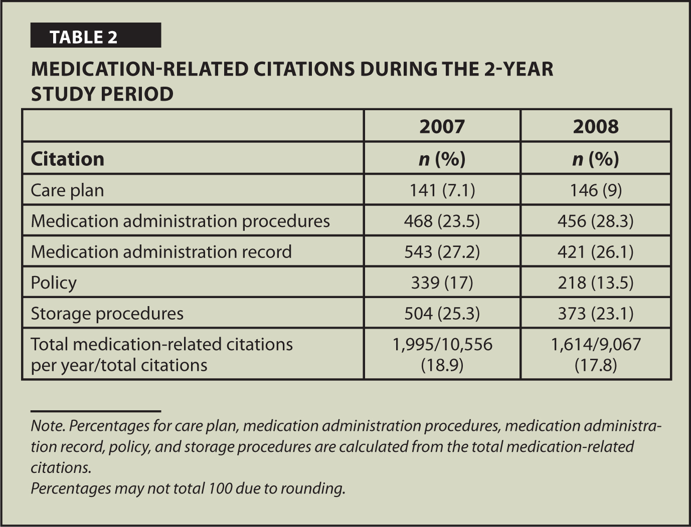 Medication-Related Citations During the 2-Year Study Period