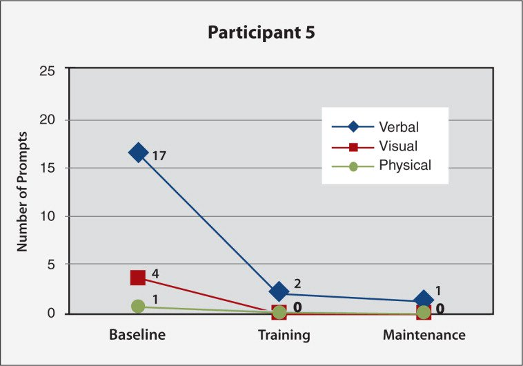 Frequency of verbal, visual, and physical prompting needed for Participant #5's task (preparing oatmeal; 19 subtasks) at baseline, final nurse individualized skills training (IST) and final caregiver-led IST sessions.