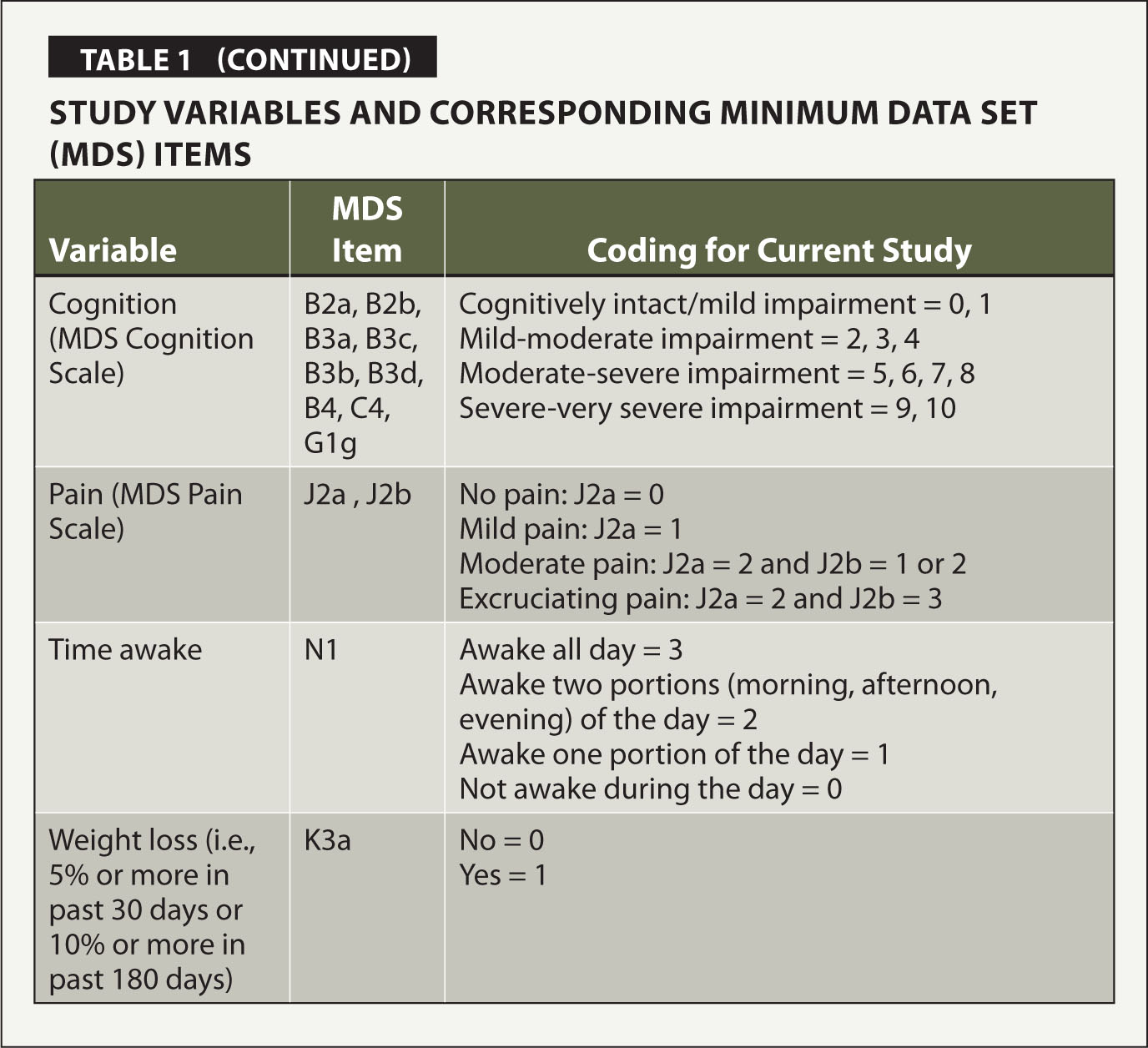 Study Variables and Corresponding Minimum Data Set (MDS) Items
