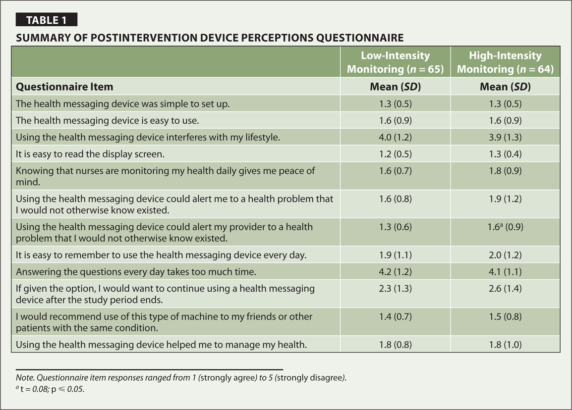 Summary of Postintervention Device Perceptions Questionnaire