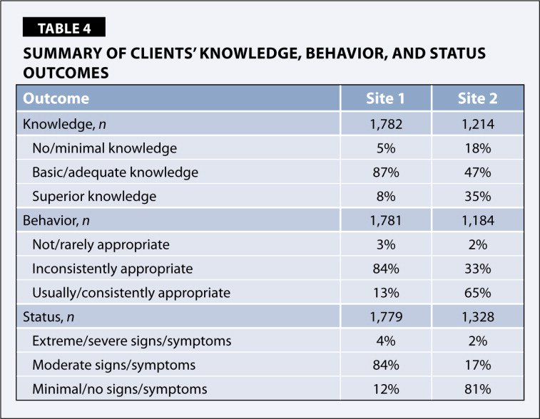 Summary of Clients' Knowledge, Behavior, and Status Outcomes