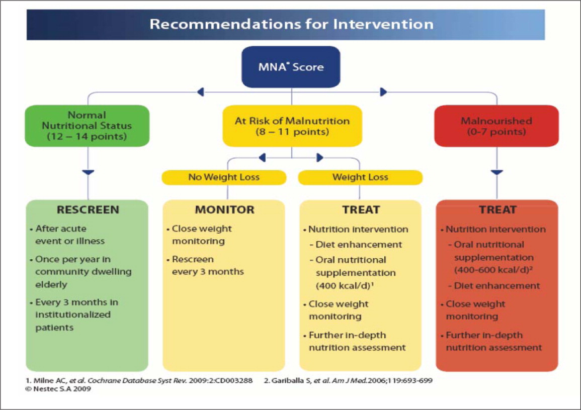Algorithm of recommended interventions based on score for newest Mini Nutritional Assessment®-short form, reprinted with permission from Nestlé Nutrition Institute.