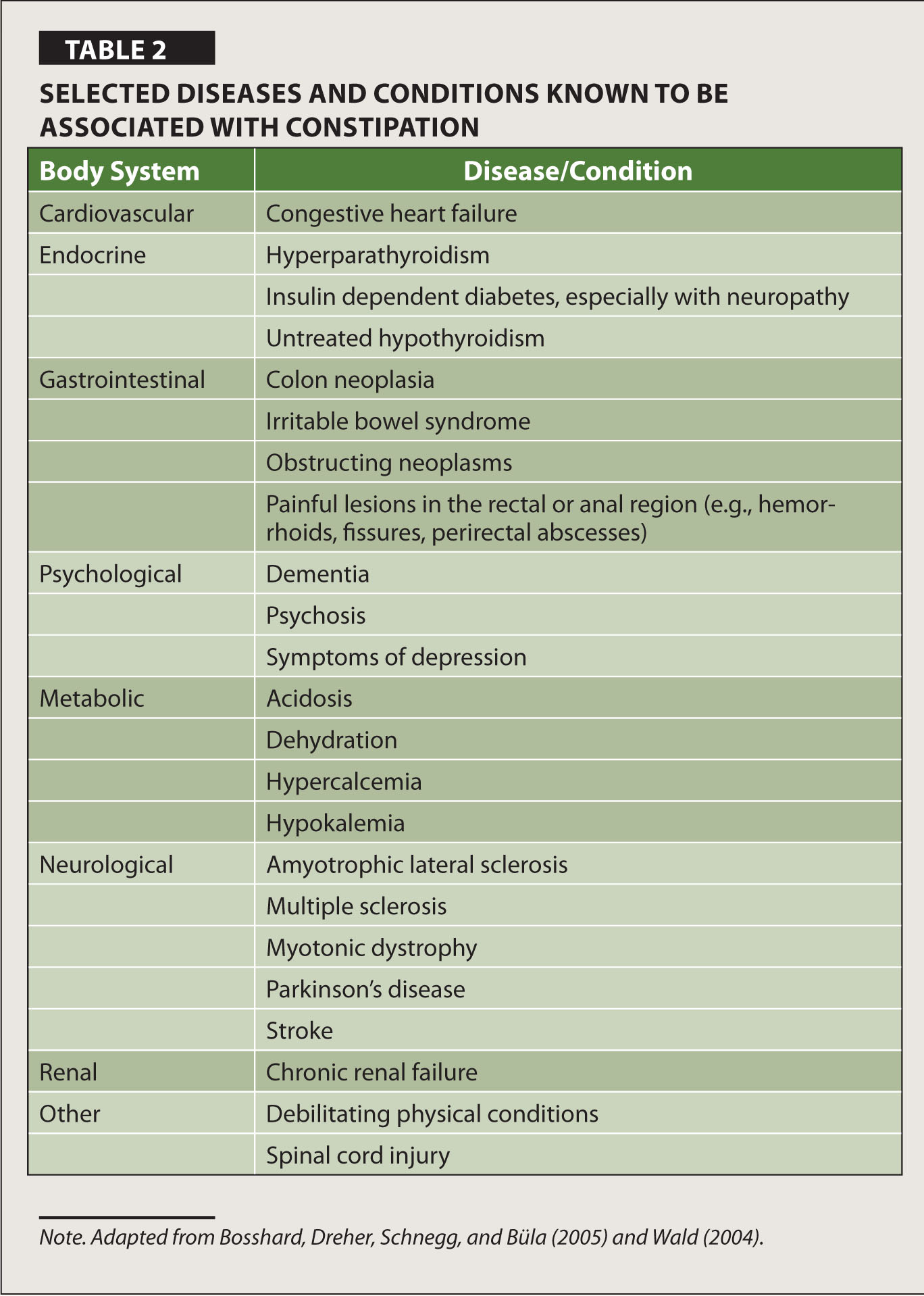 Selected Diseases and Conditions Known to be Associated With Constipation