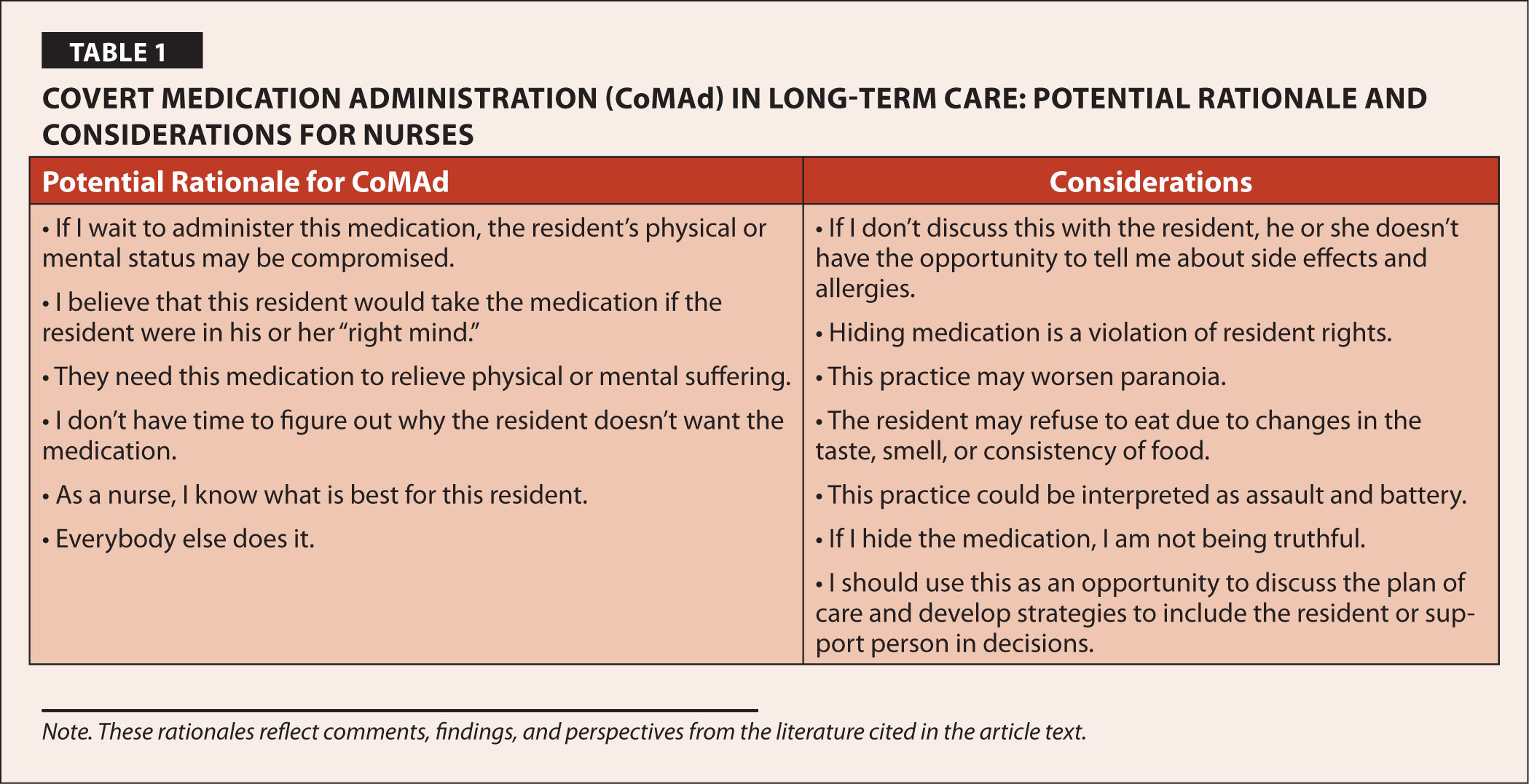 Covert Medication Administration (CoMAd) in Long-Term Care: Potential Rationale and Considerations for Nurses