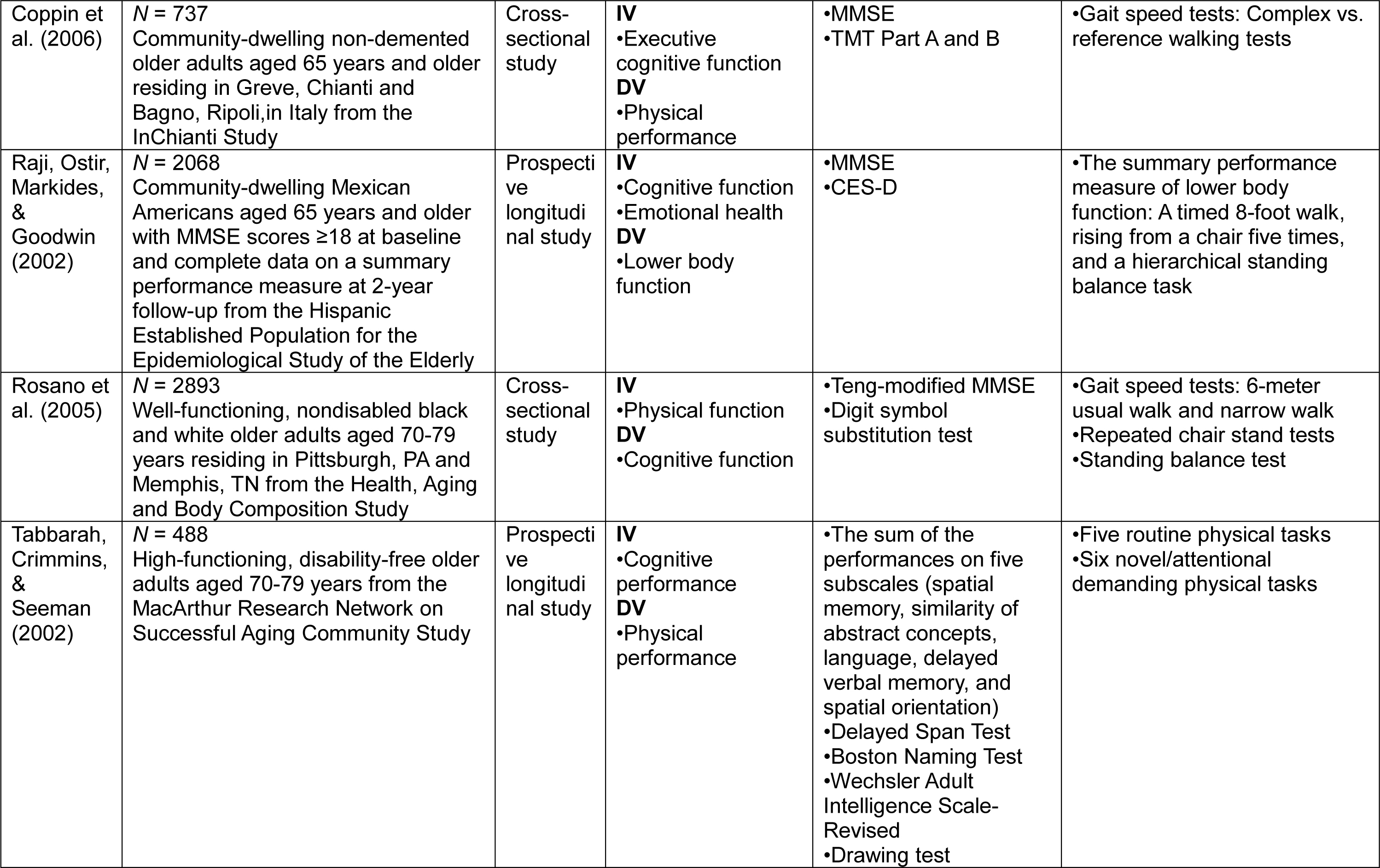 a literature review older adults' pain Methods: this mixed methods study, based on a modified delphi approach, included three distinct components: (1) a qualitative component using focus groups with key informants or experts in the field of pain management in older adults (n = 17), (2) a scoping review of the literature, and (3) a survey of ranked responses.