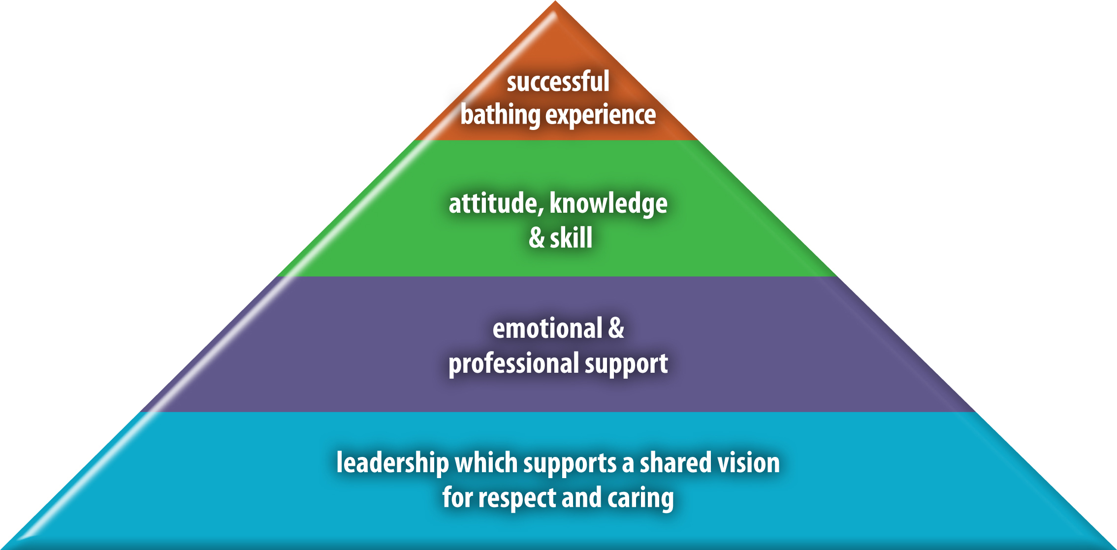 Framework for successful bathing experiences for people with dementia and health care assistants.