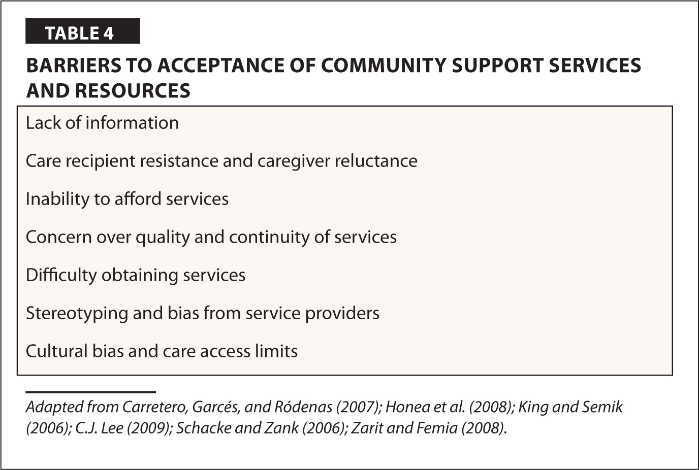 Barriers to Acceptance of Community Support Services and Resources