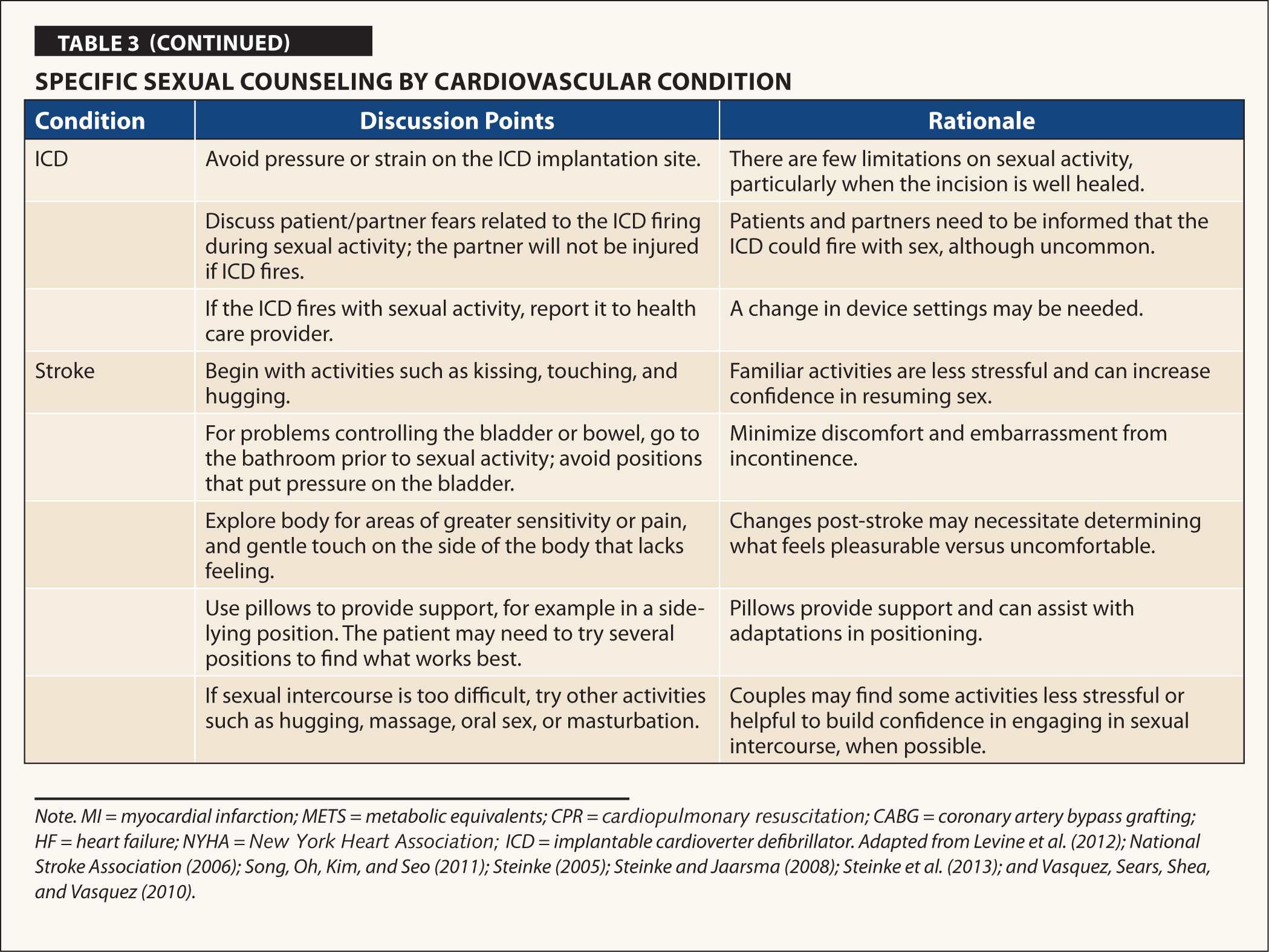 Specific Sexual Counseling by Cardiovascular Condition