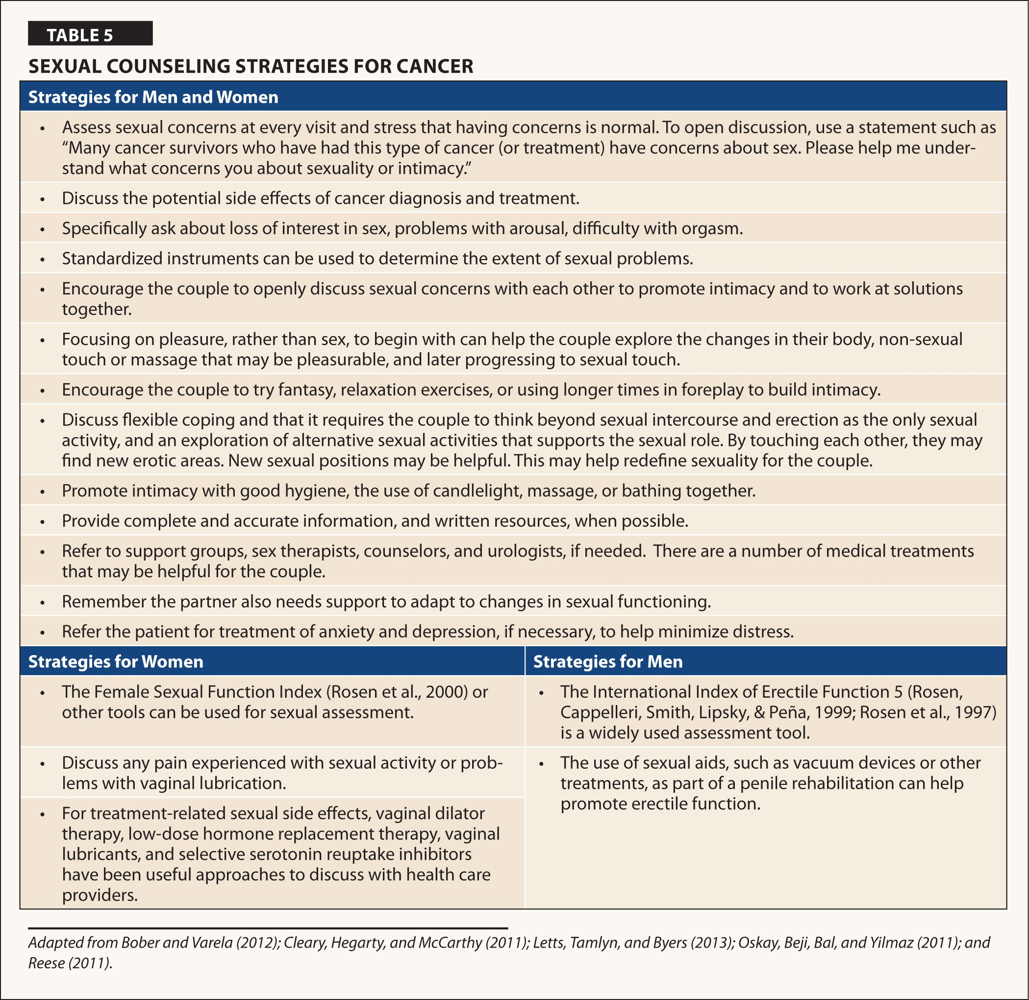 Sexual Counseling Strategies for Cancer