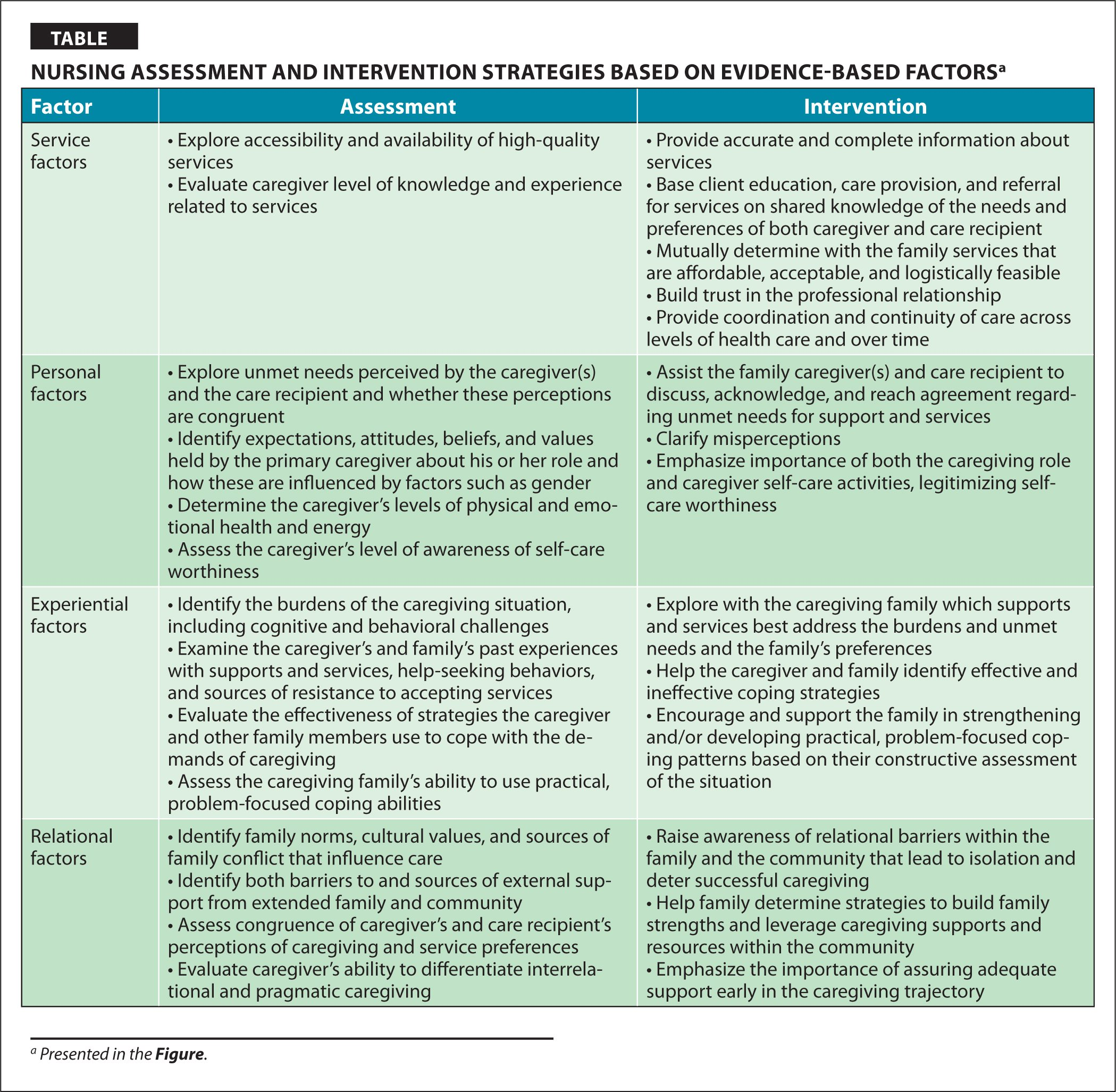 Nursing Assessment and Intervention Strategies Based On Evidence-Based Factorsa