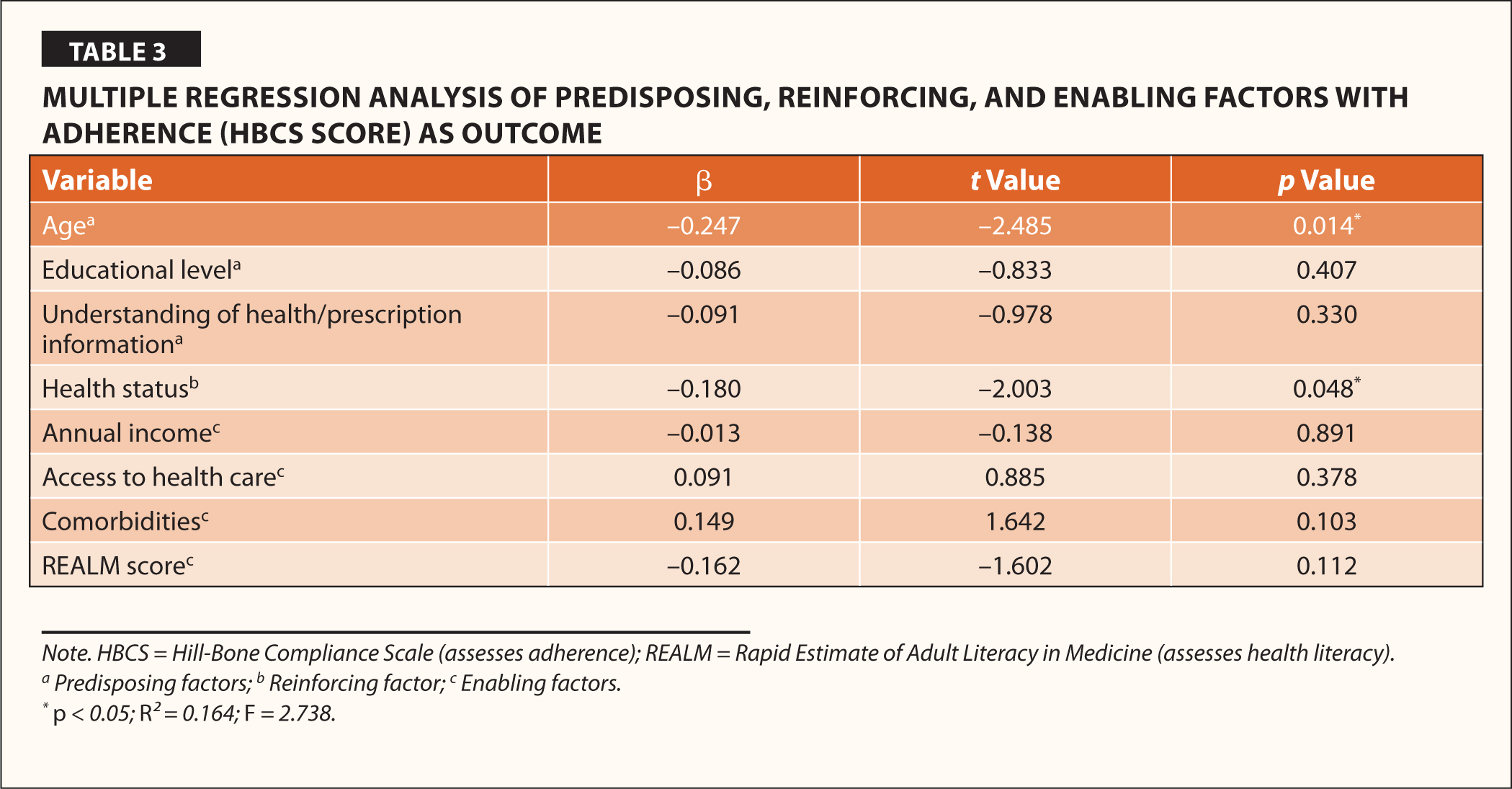 Multiple Regression Analysis of Predisposing, Reinforcing, and Enabling Factors With Adherence (HBCS Score) as Outcome