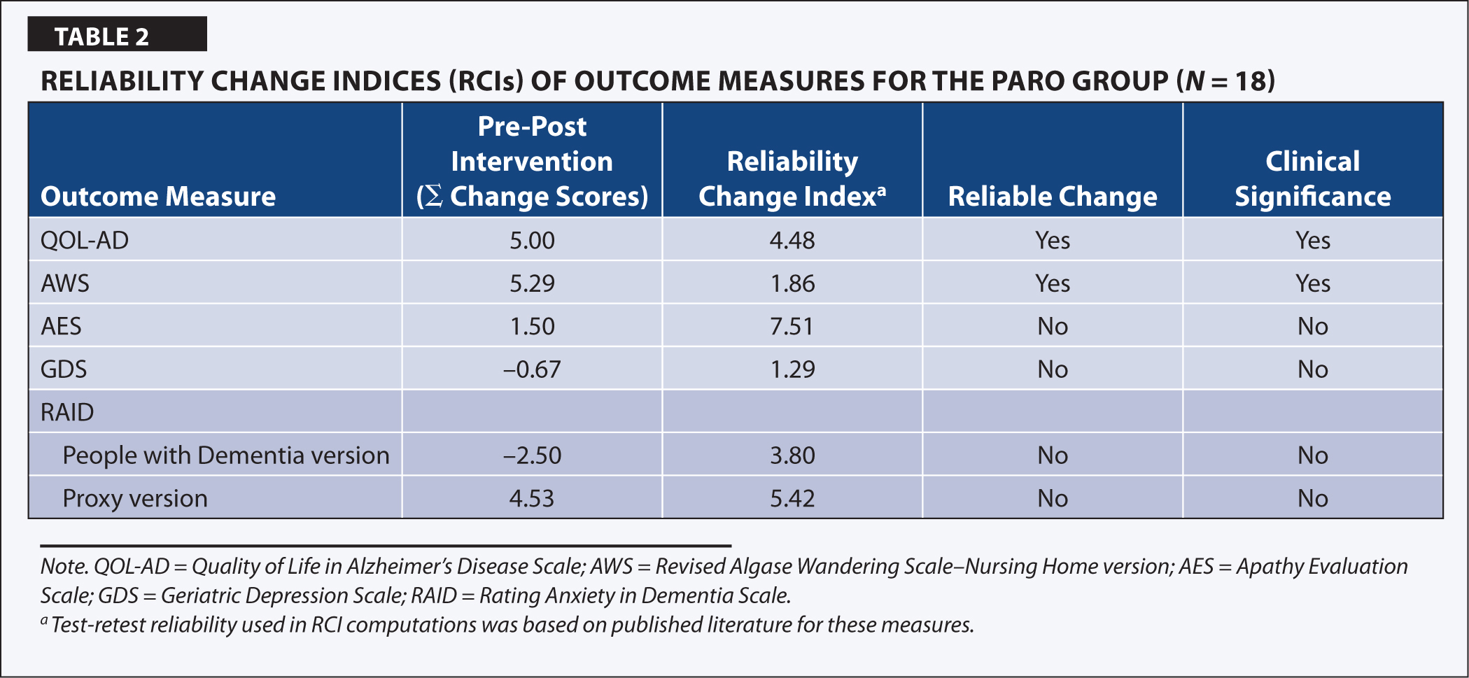 Reliability Change Indices (RCIs) of Outcome Measures for the Paro Group (N = 18)