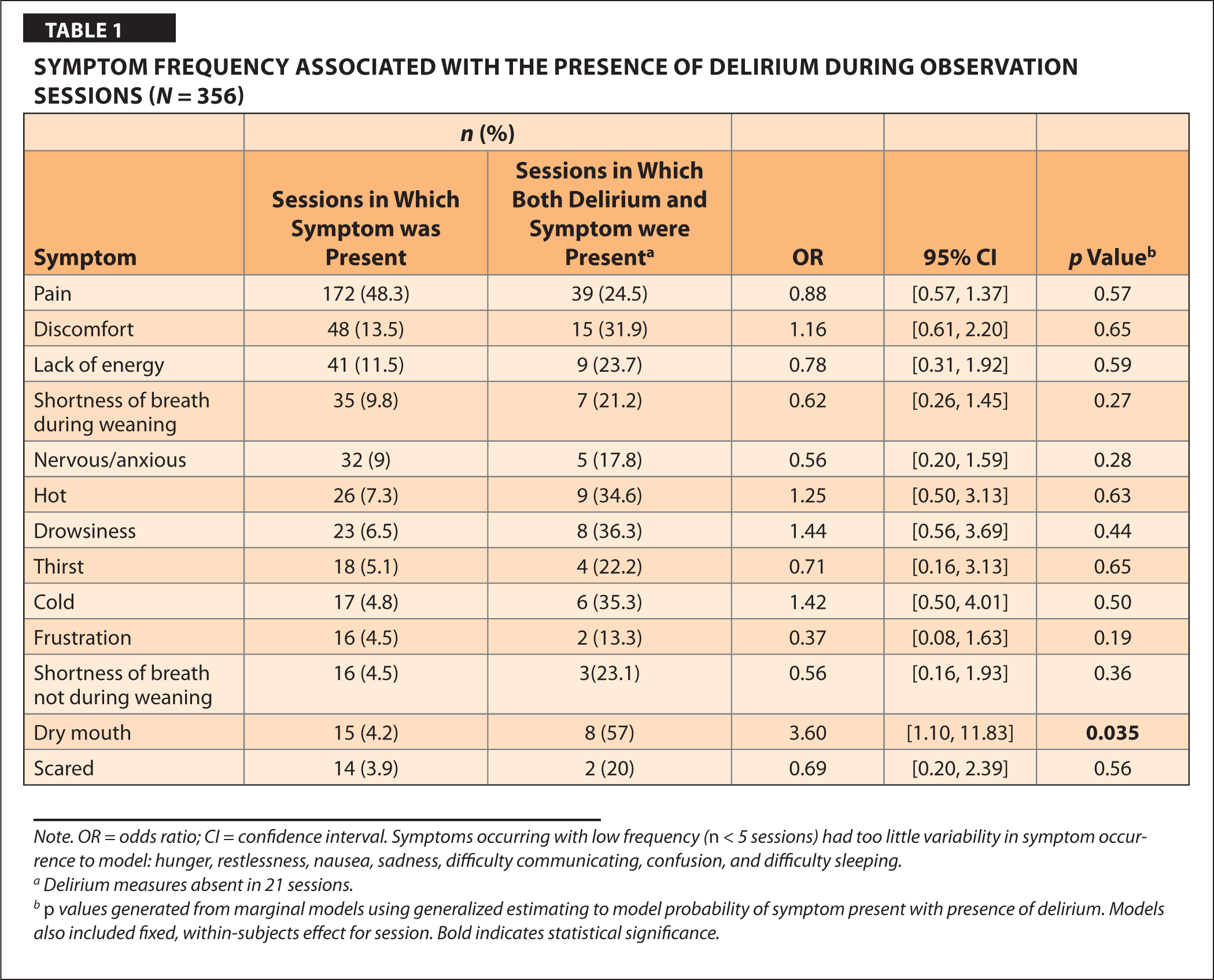 Symptom Frequency Associated with the Presence of Delirium During Observation Sessions (N = 356)