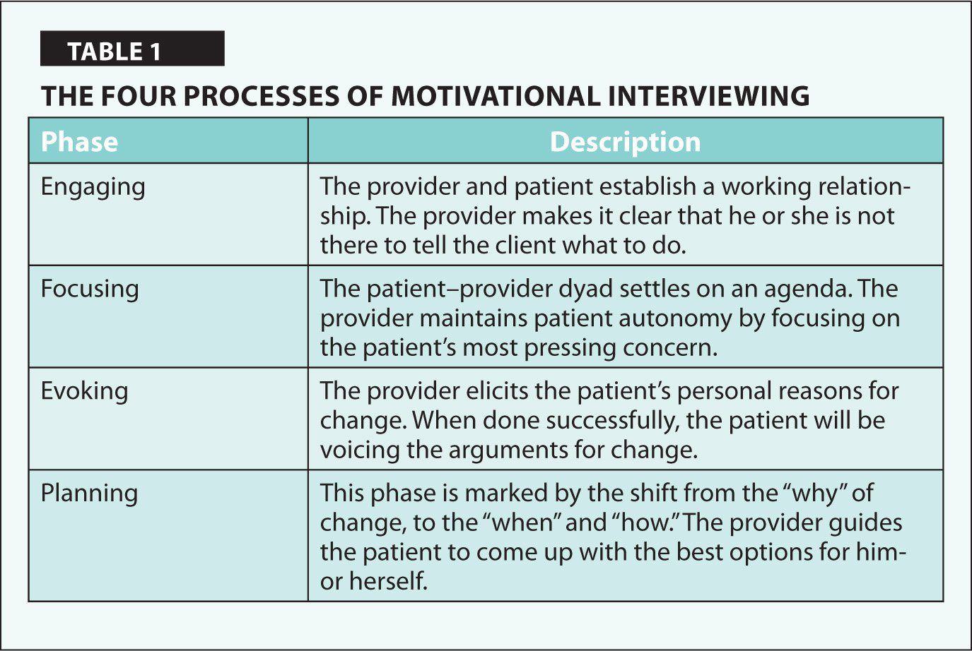 The Four Processes of Motivational Interviewing