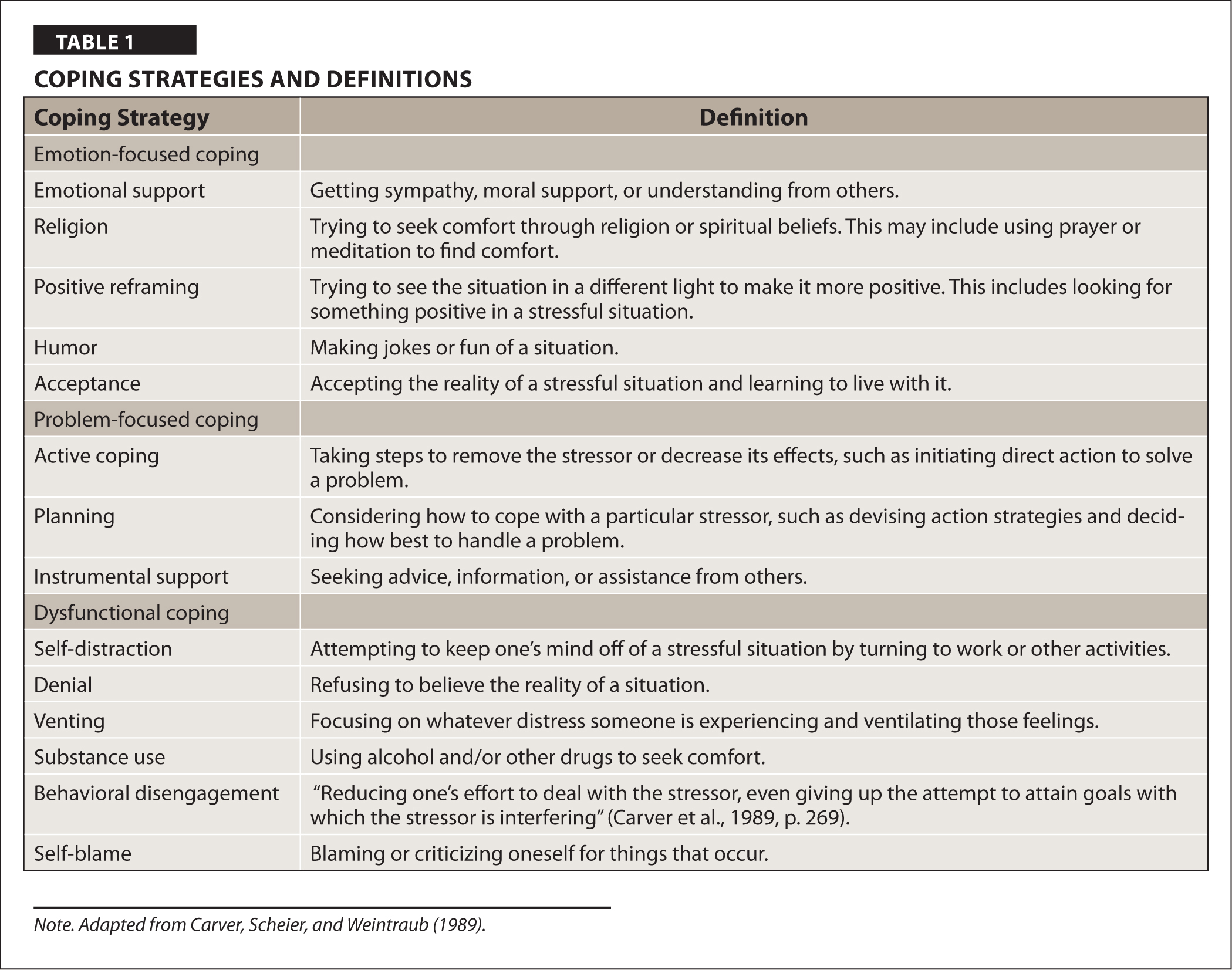 Coping Strategies and Definitions