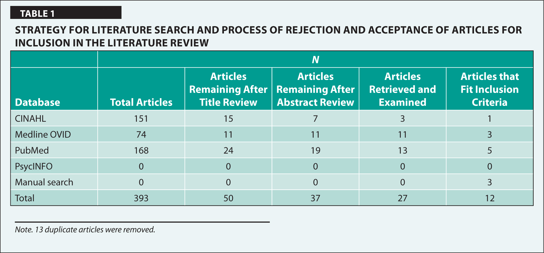 Strategy for Literature Search and Process of Rejection and Acceptance of Articles for Inclusion in the Literature Review