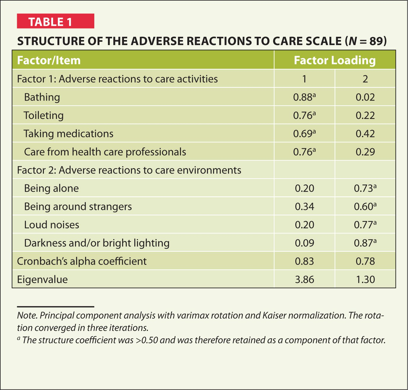 Structure of the Adverse Reactions to Care Scale (N = 89)