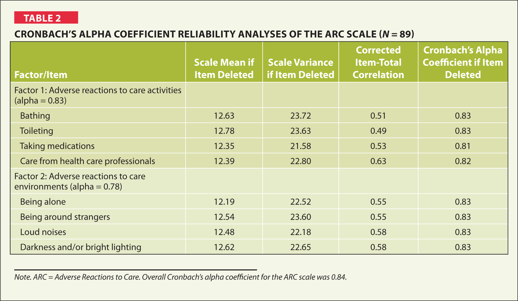 Cronbach's Alpha Coefficient Reliability Analyses of the Arc Scale (N = 89)