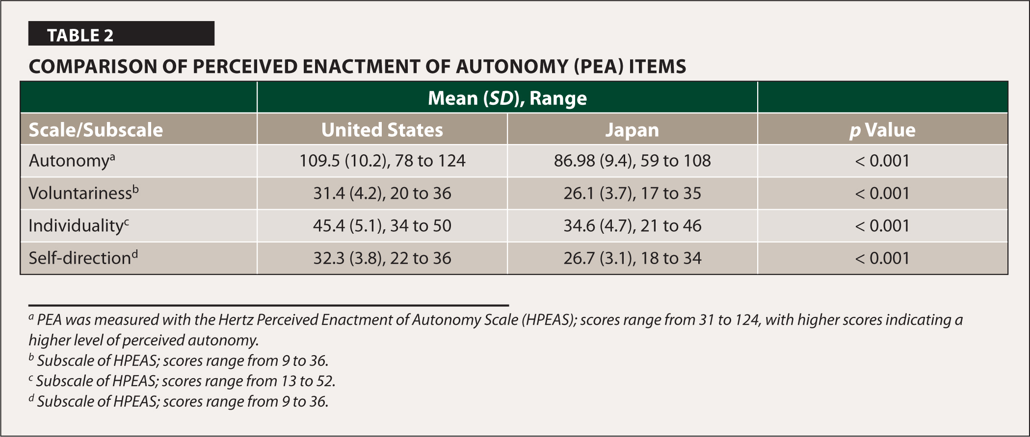 Comparison of Perceived Enactment of Autonomy (PEA) Items