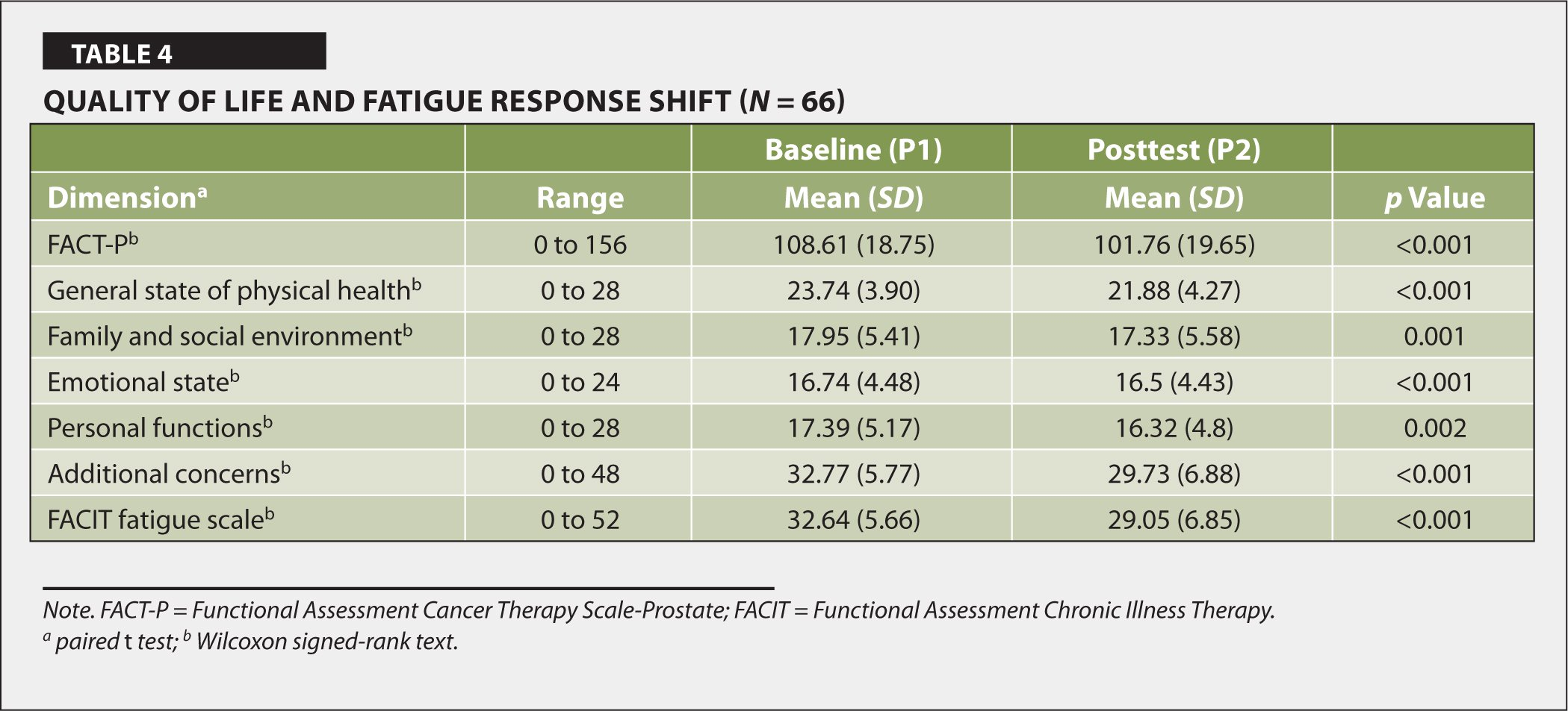 Quality of Life and Fatigue Response Shift (N = 66)