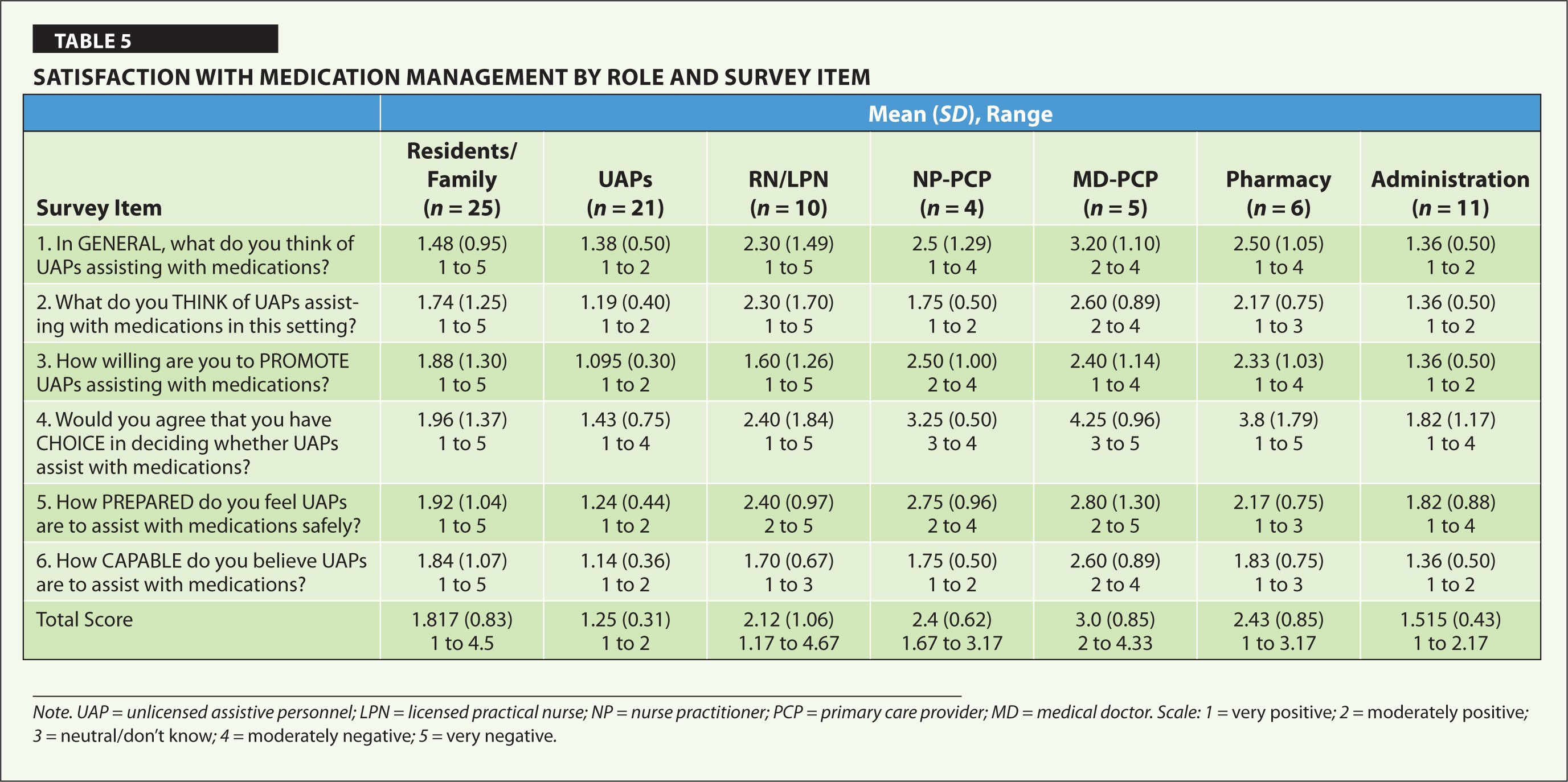 Satisfaction with Medication Management by Role and Survey Item