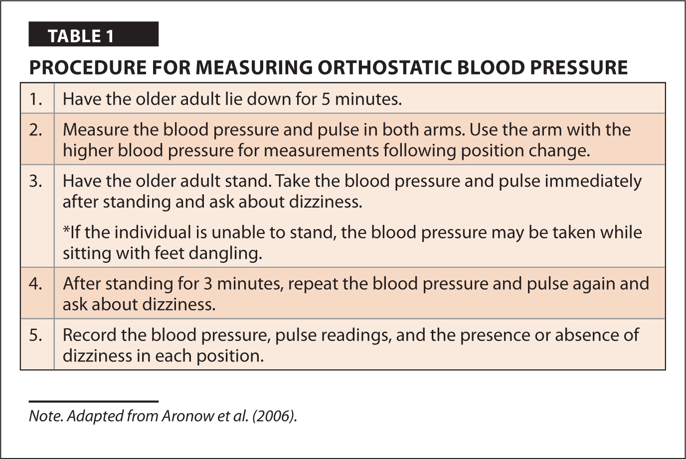 Procedure for Measuring Orthostatic Blood Pressure