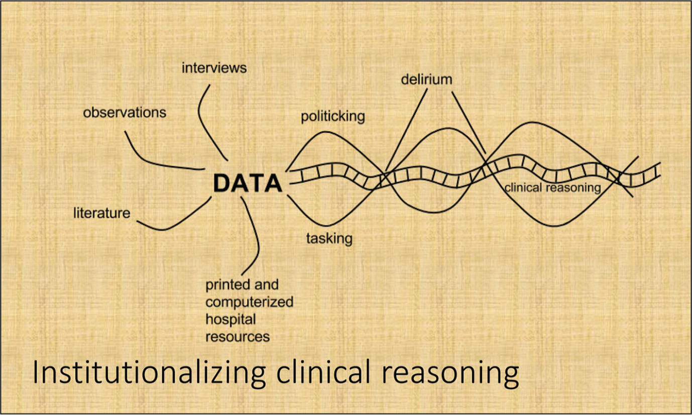 The grounded theory: institutionalizing clinical reasoning.