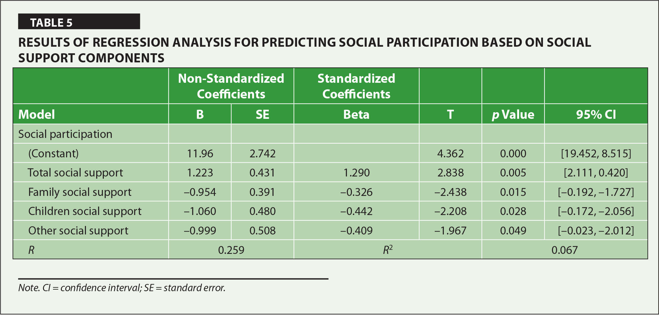 Results of Regression Analysis for Predicting Social Participation Based on Social Support Components