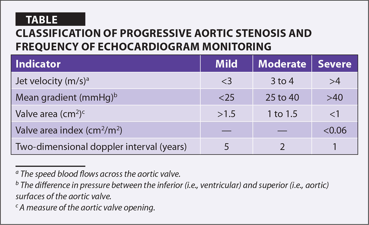 Classification of Progressive Aortic Stenosis and Frequency of Echocardiogram Monitoring