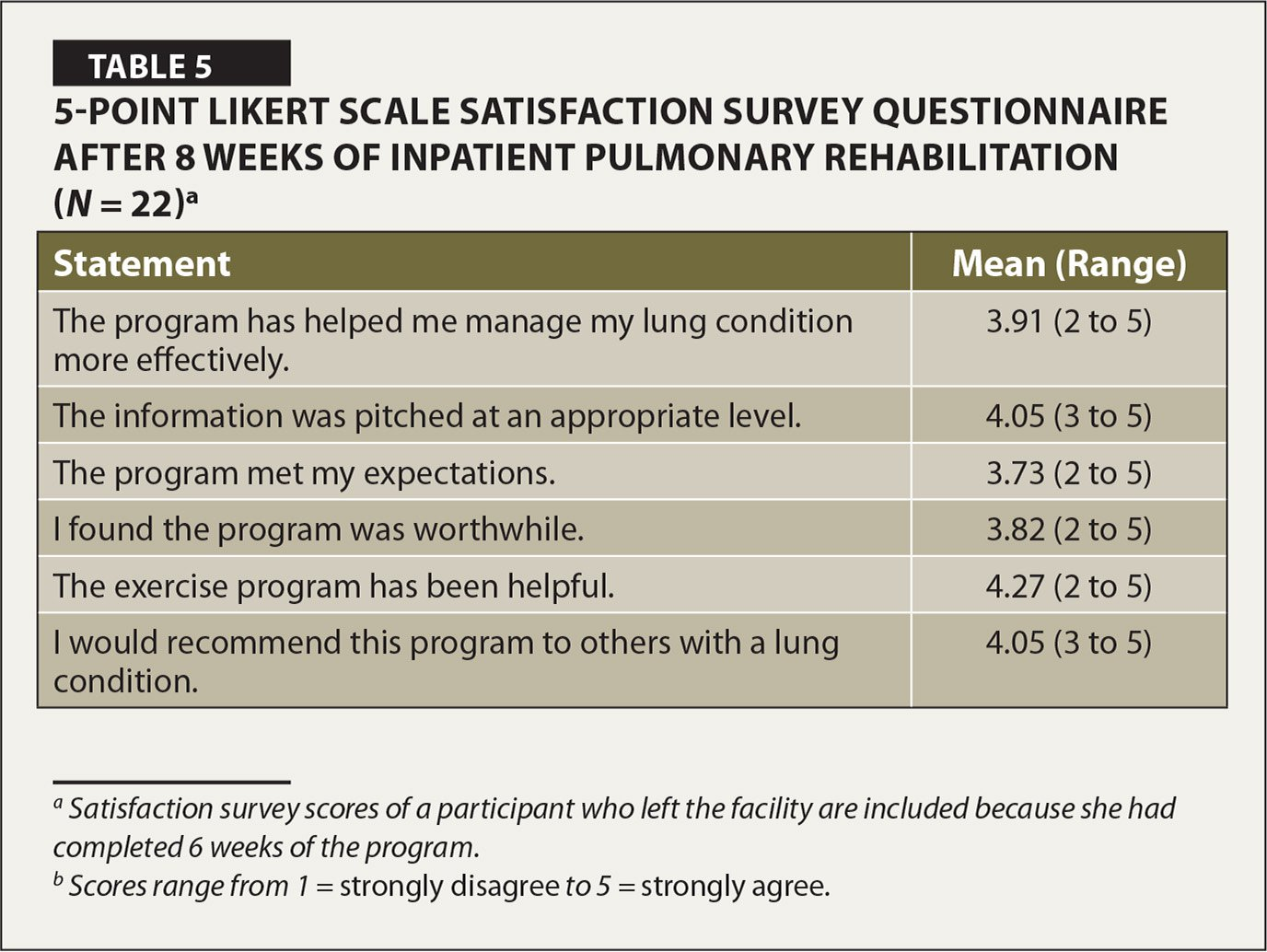 5-Point Likert Scale Satisfaction Survey Questionnaire after 8 Weeks of Inpatient Pulmonary Rehabilitation (N = 22)a