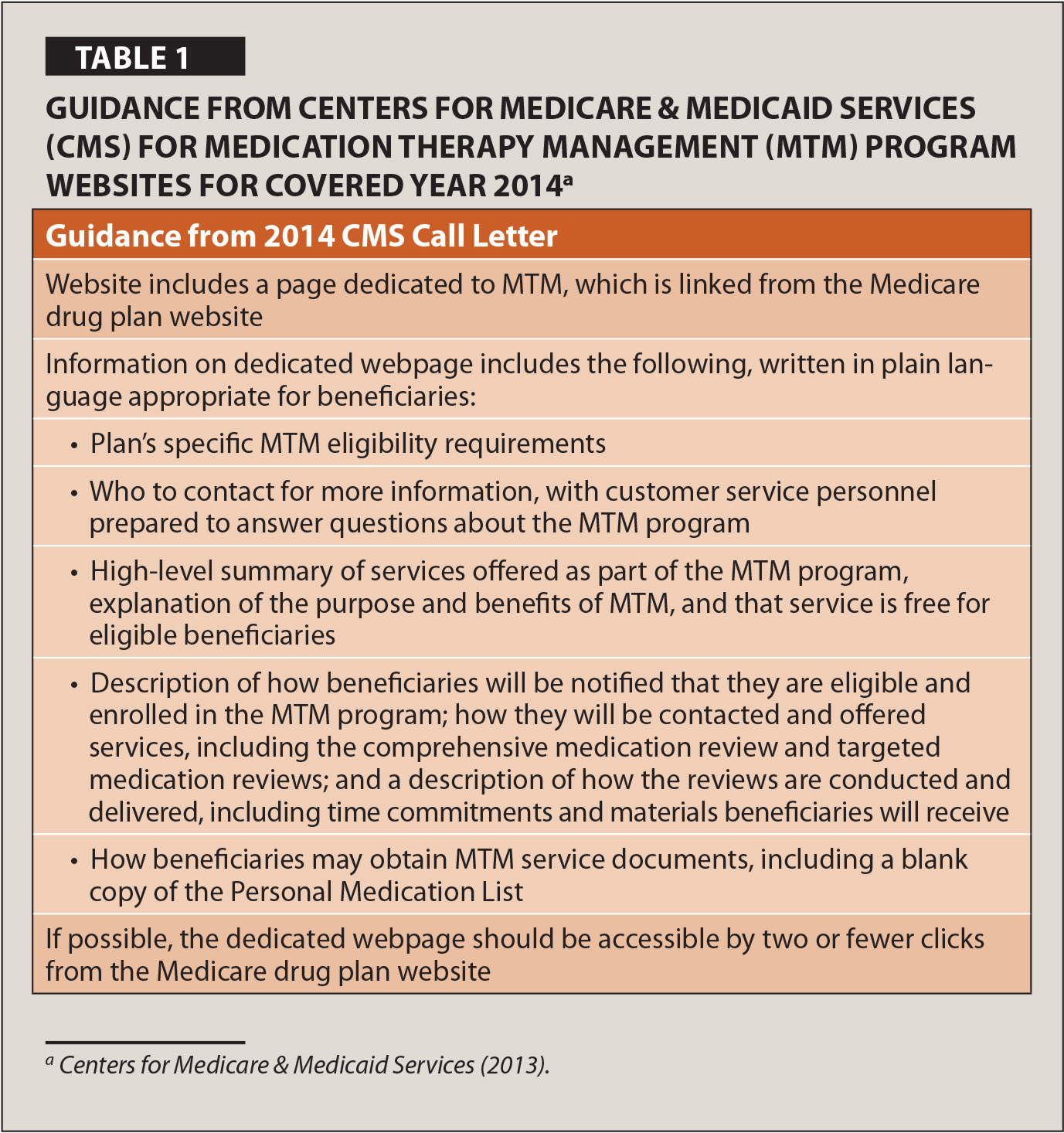 Guidance from Centers for Medicare & Medicaid Services (CMS) for Medication Therapy Management (MTM) Program Websites for Covered Year 2014a