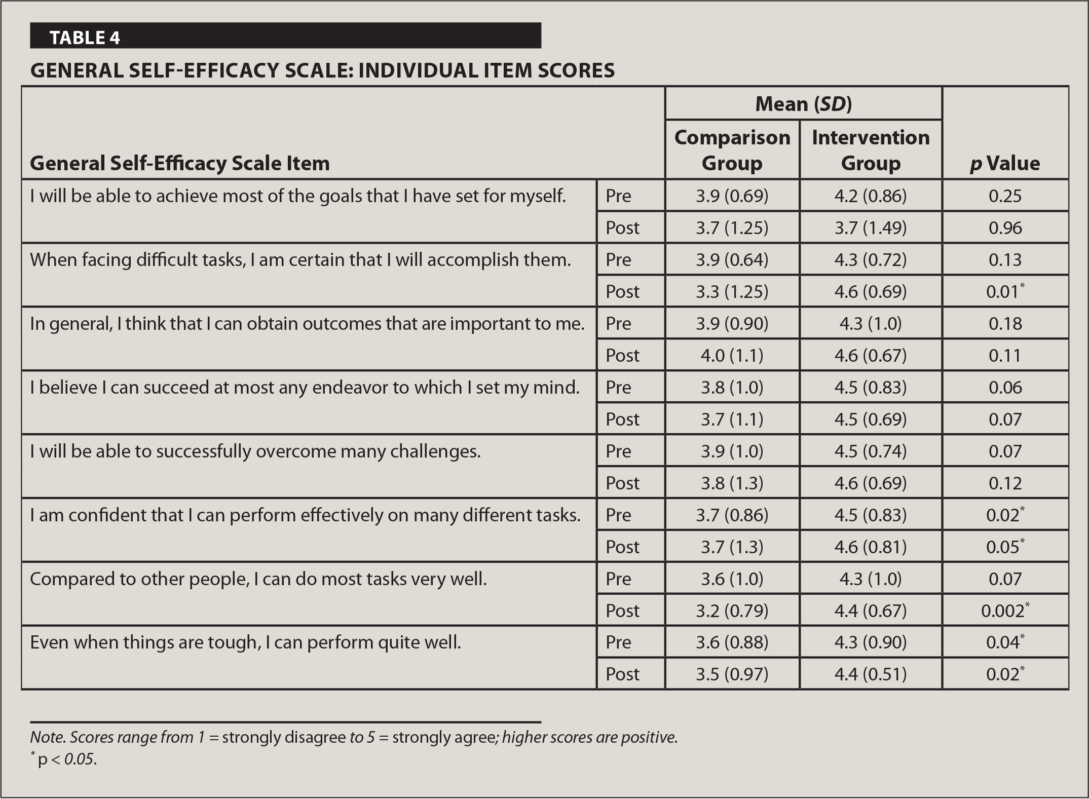 General Self-Efficacy Scale: Individual Item Scores