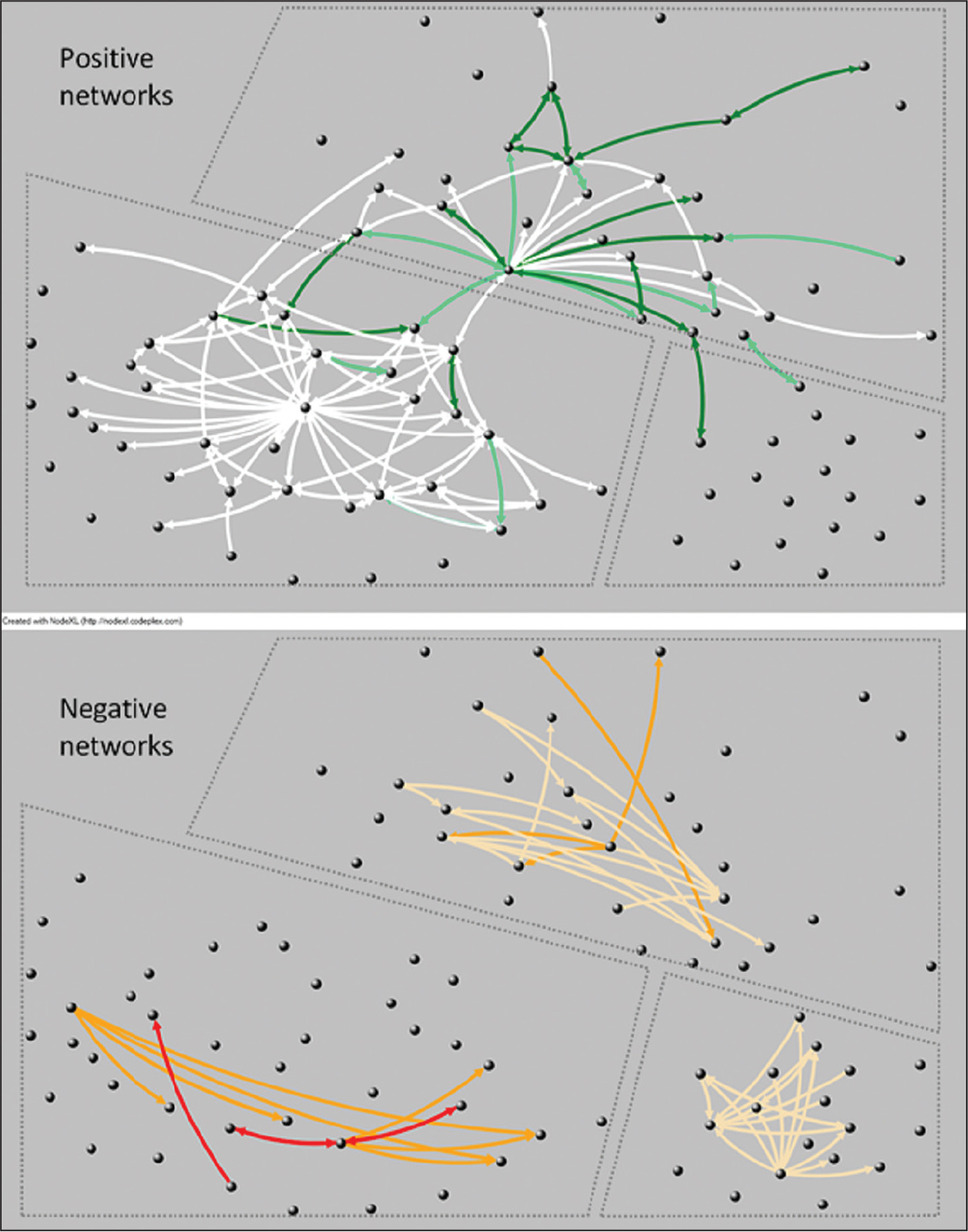 Staff-rated resident positive (top) and negative (bottom) social networks. Spheres represent all residents in each care unit (clockwise from lower left corner of each graph): Unit 1, n = 40; Unit 3, n = 33; Dementia-Specific Unit, n = 18. Arrows indicate tie direction. Line colors indicate relationship rating: dark green = true friend, light green = casual friend, white = positive regard; and yellow = mild disregard, orange = moderate dislike, red = strong dislike.