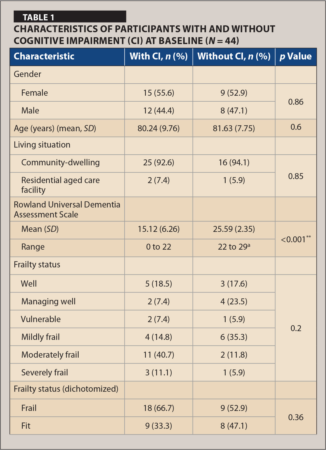 Characteristics of Participants With and Without Cognitive Impairment (CI) At Baseline (N = 44)