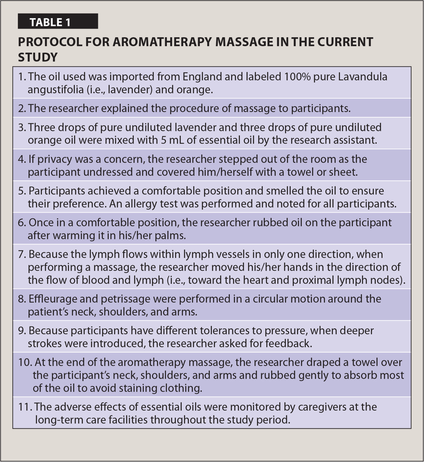 Protocol for Aromatherapy Massage in the Current Study