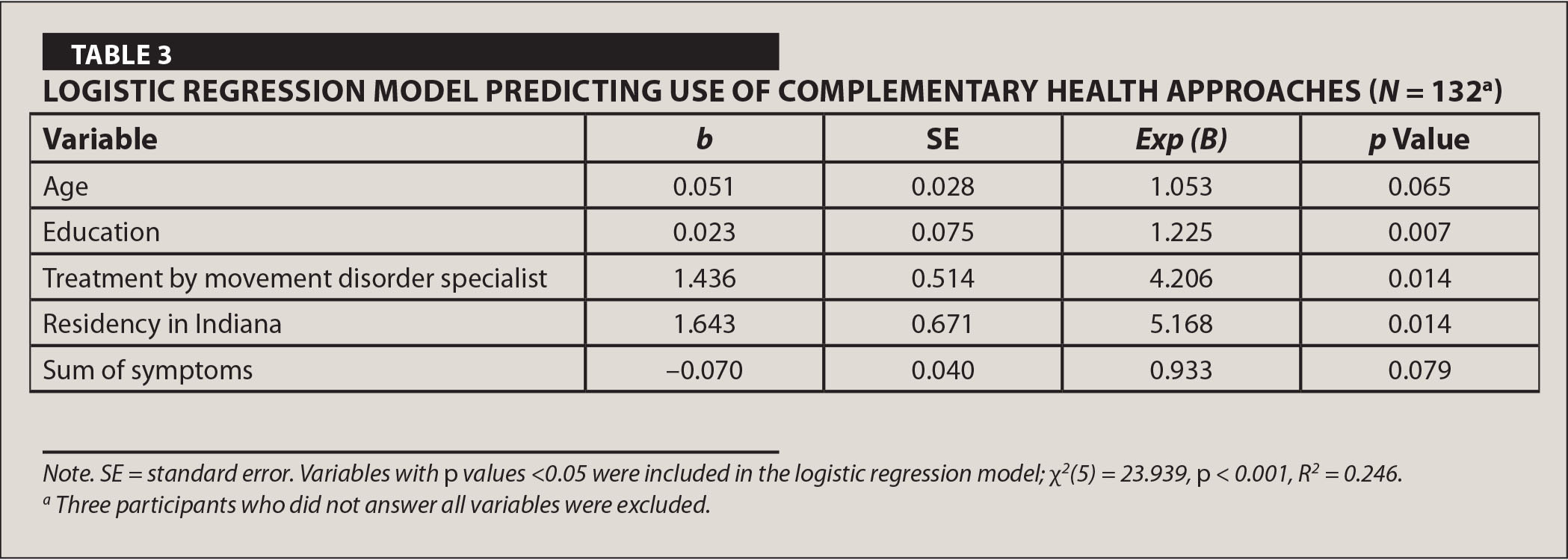 Logistic Regression Model Predicting use of Complementary Health Approaches (N = 132a)